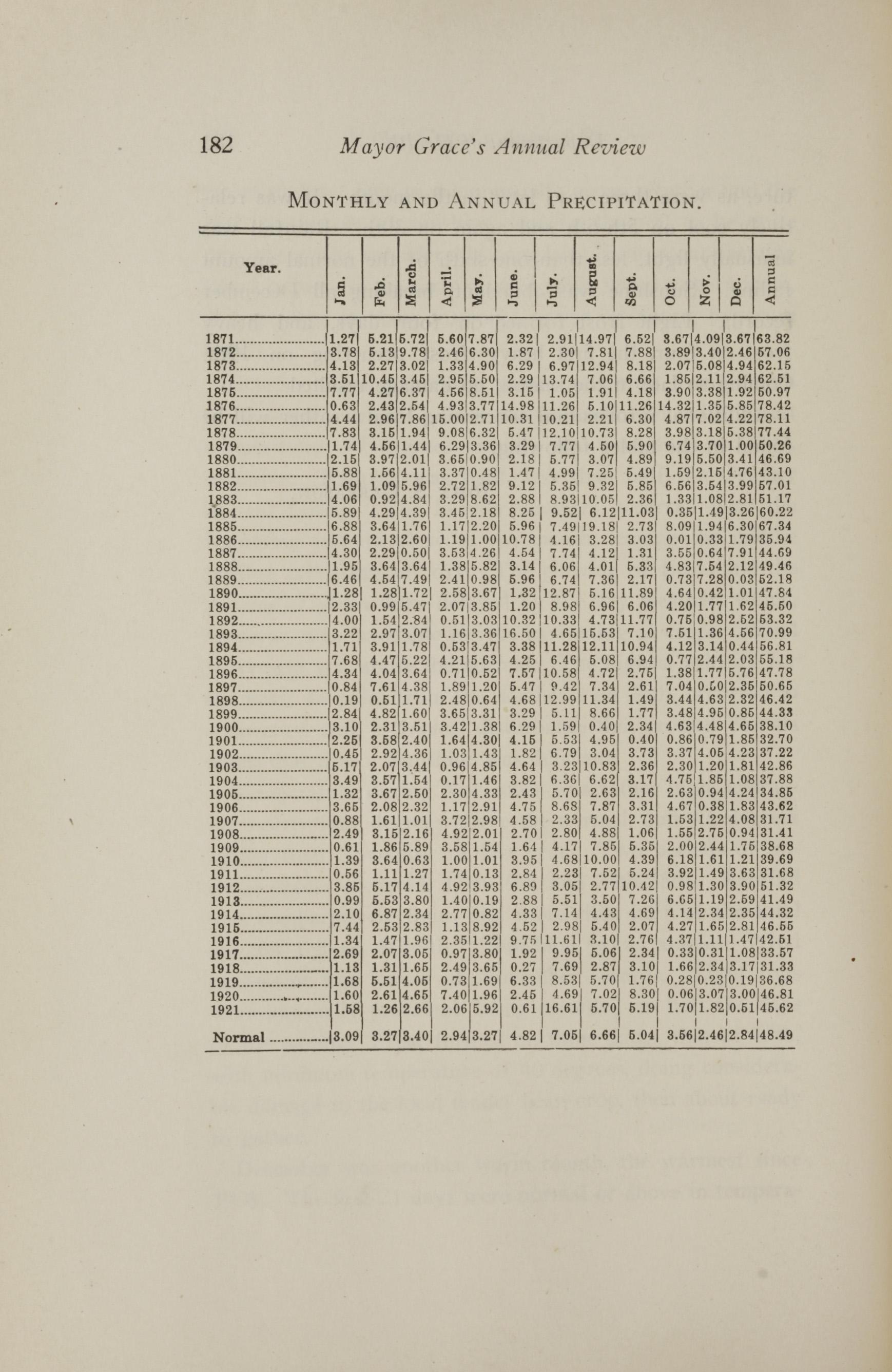 Charleston Yearbook, 1921, page 182