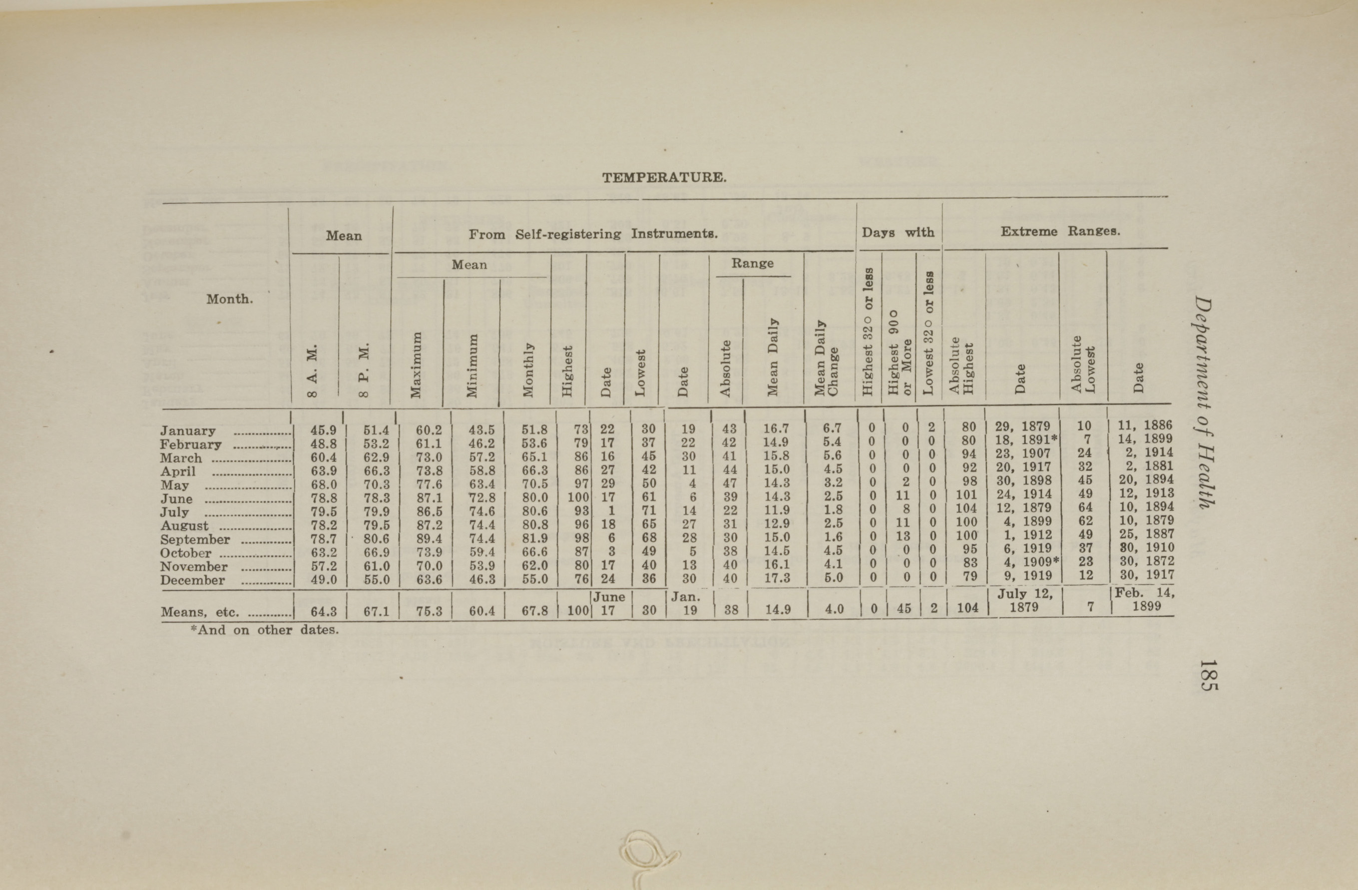 Charleston Yearbook, 1921, page 185