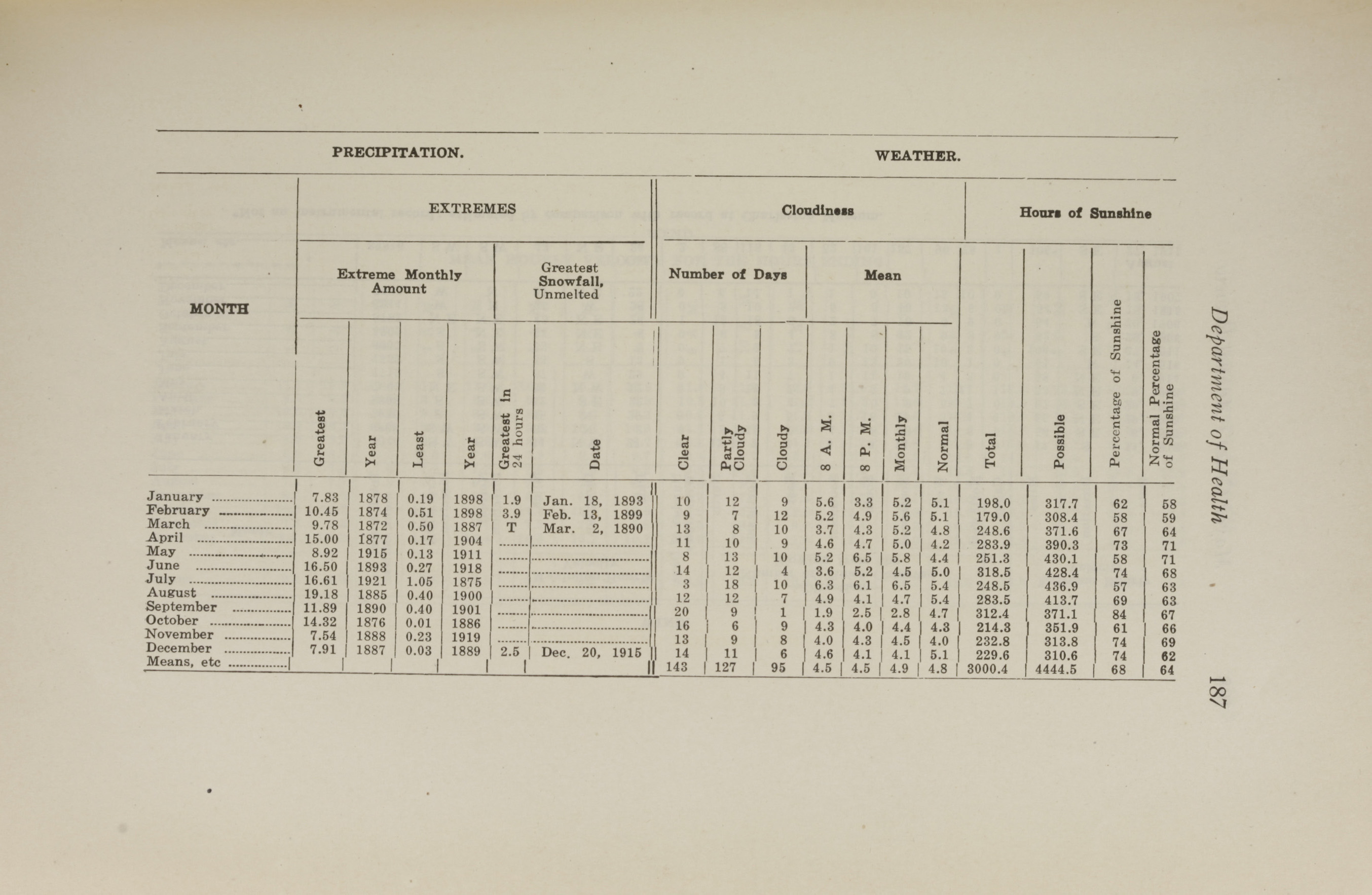 Charleston Yearbook, 1921, page 187