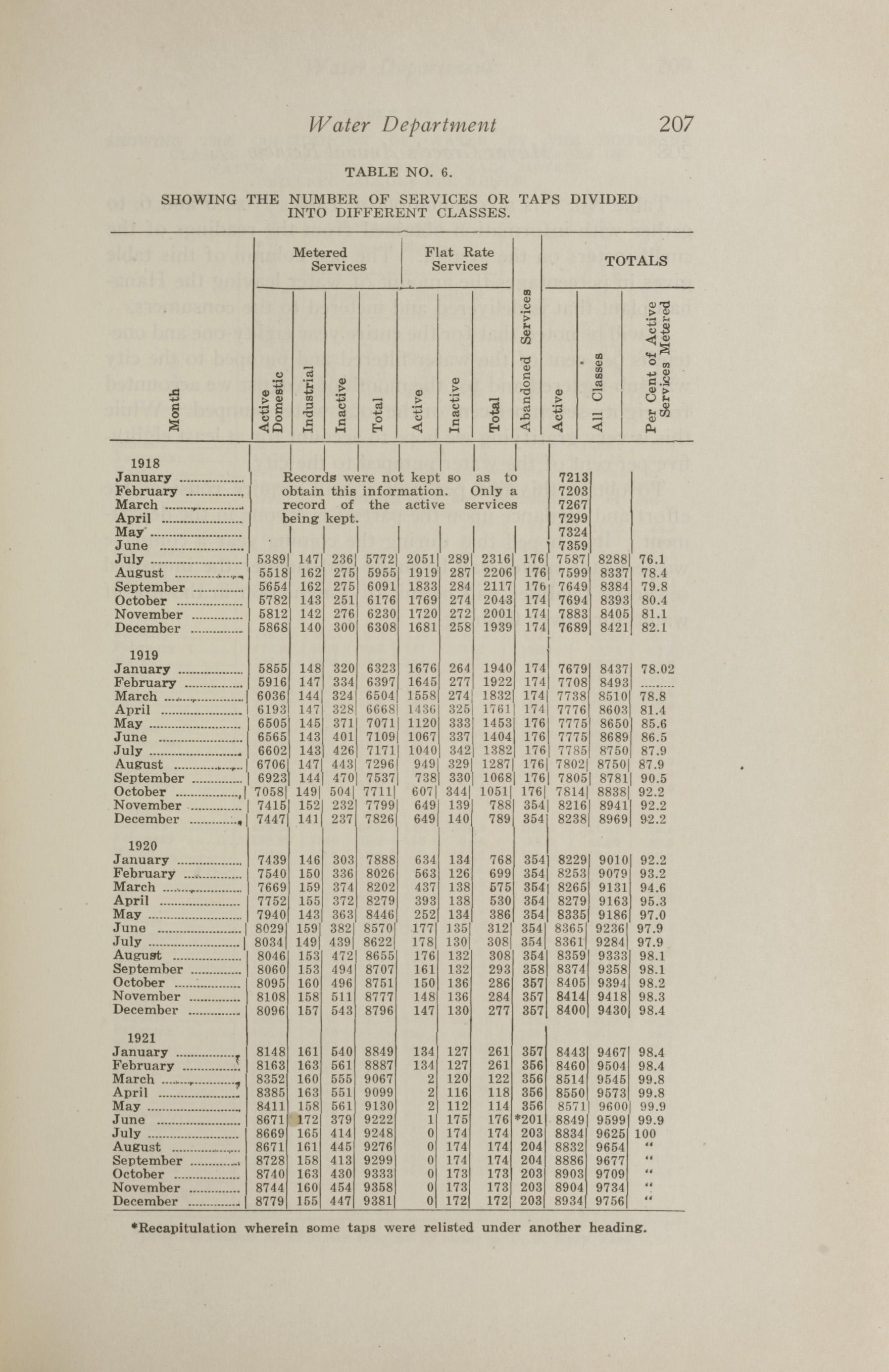 Charleston Yearbook, 1921, page 207