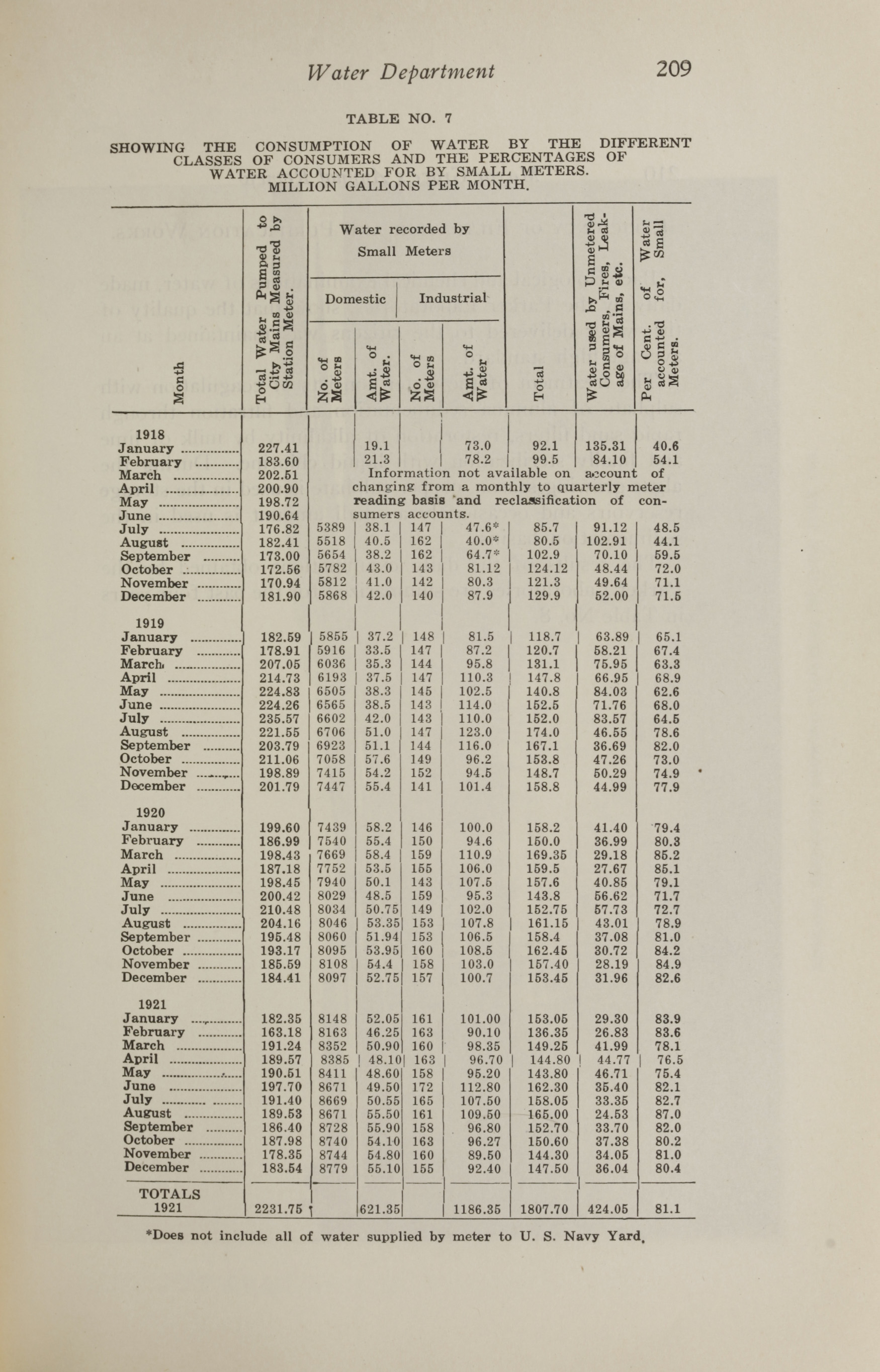 Charleston Yearbook, 1921, page 209