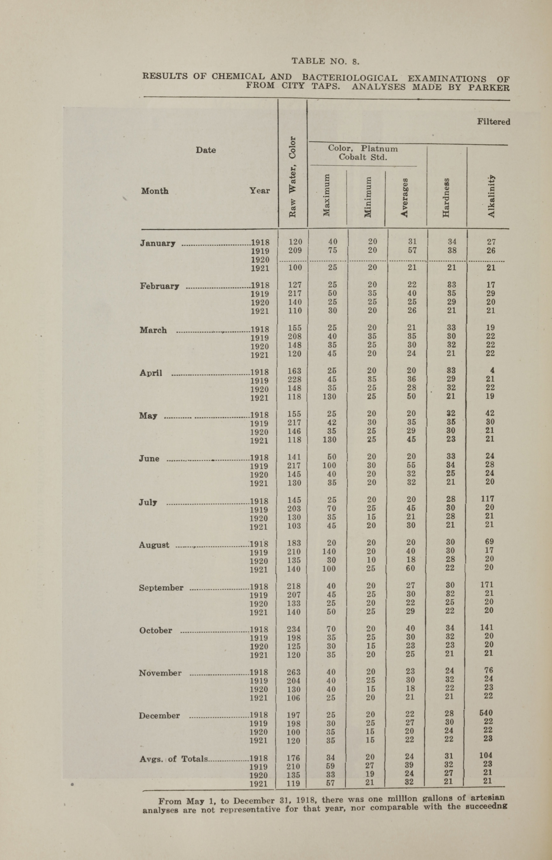 Charleston Yearbook, 1921, page 212