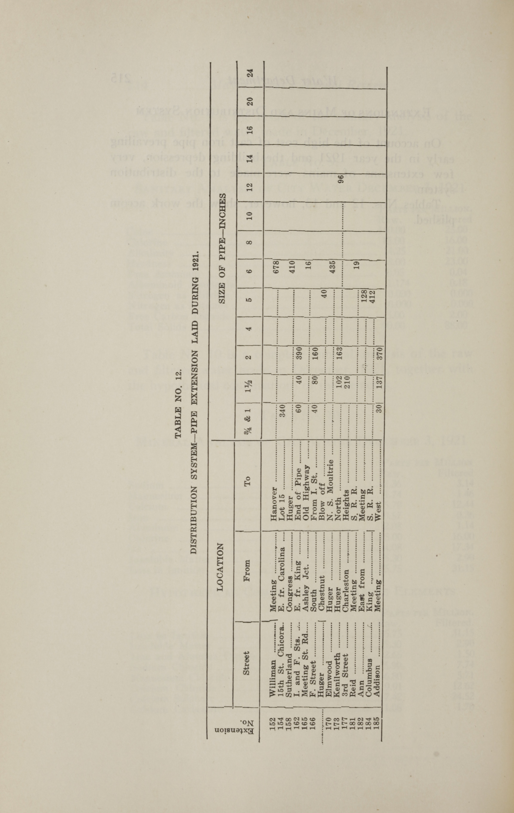Charleston Yearbook, 1921, page 216