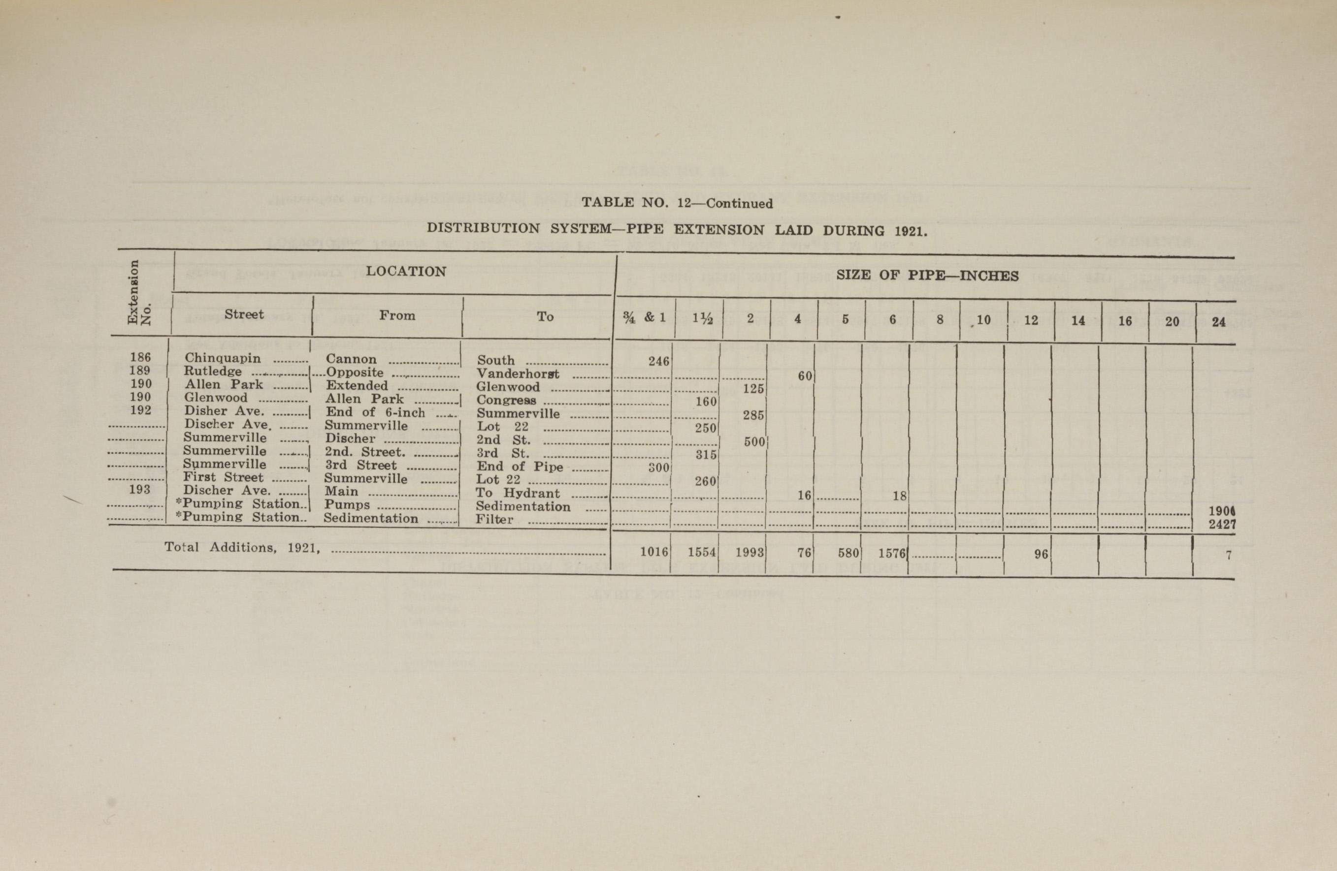 Charleston Yearbook, 1921, page 217