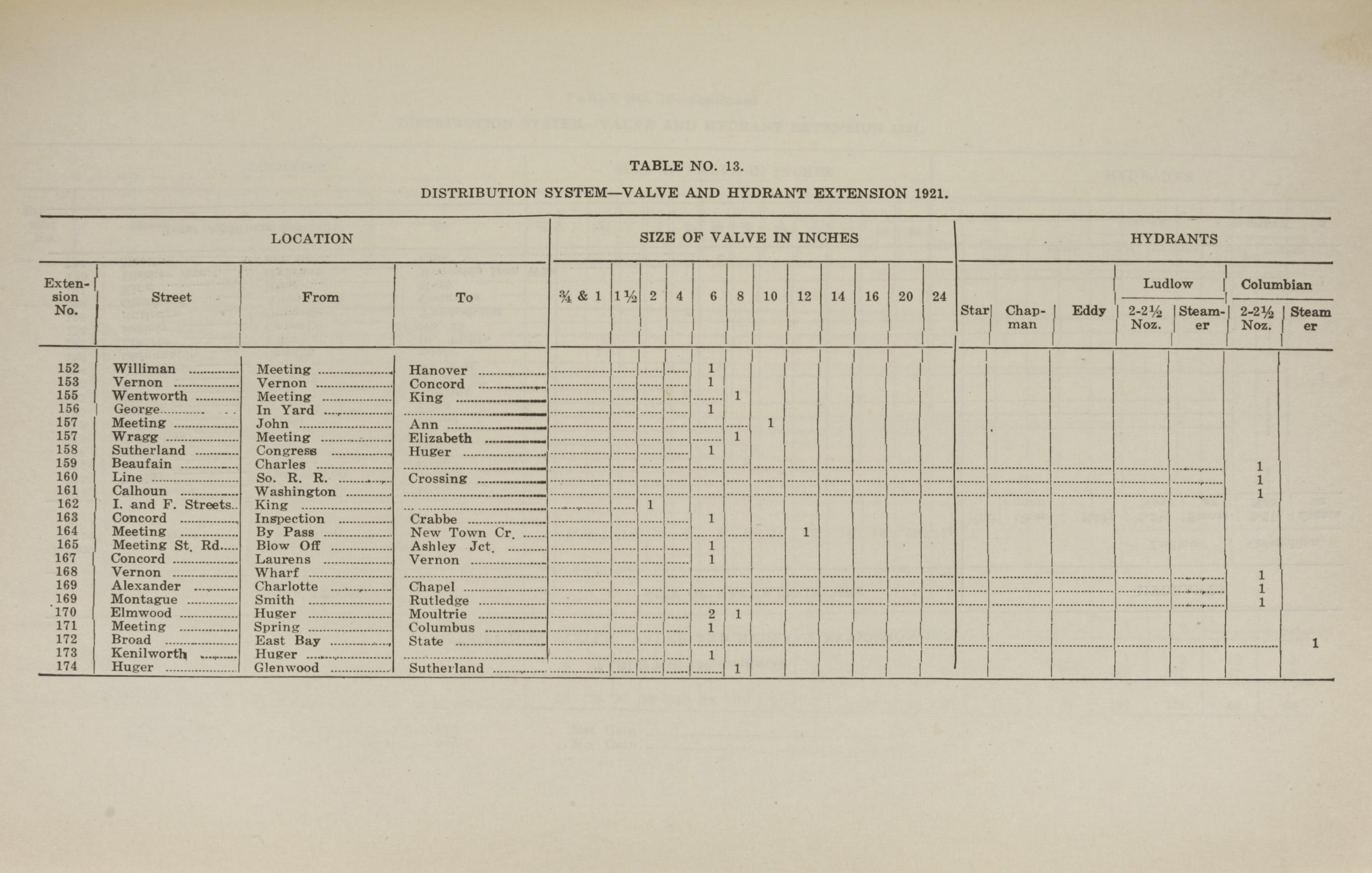 Charleston Yearbook, 1921, page 219