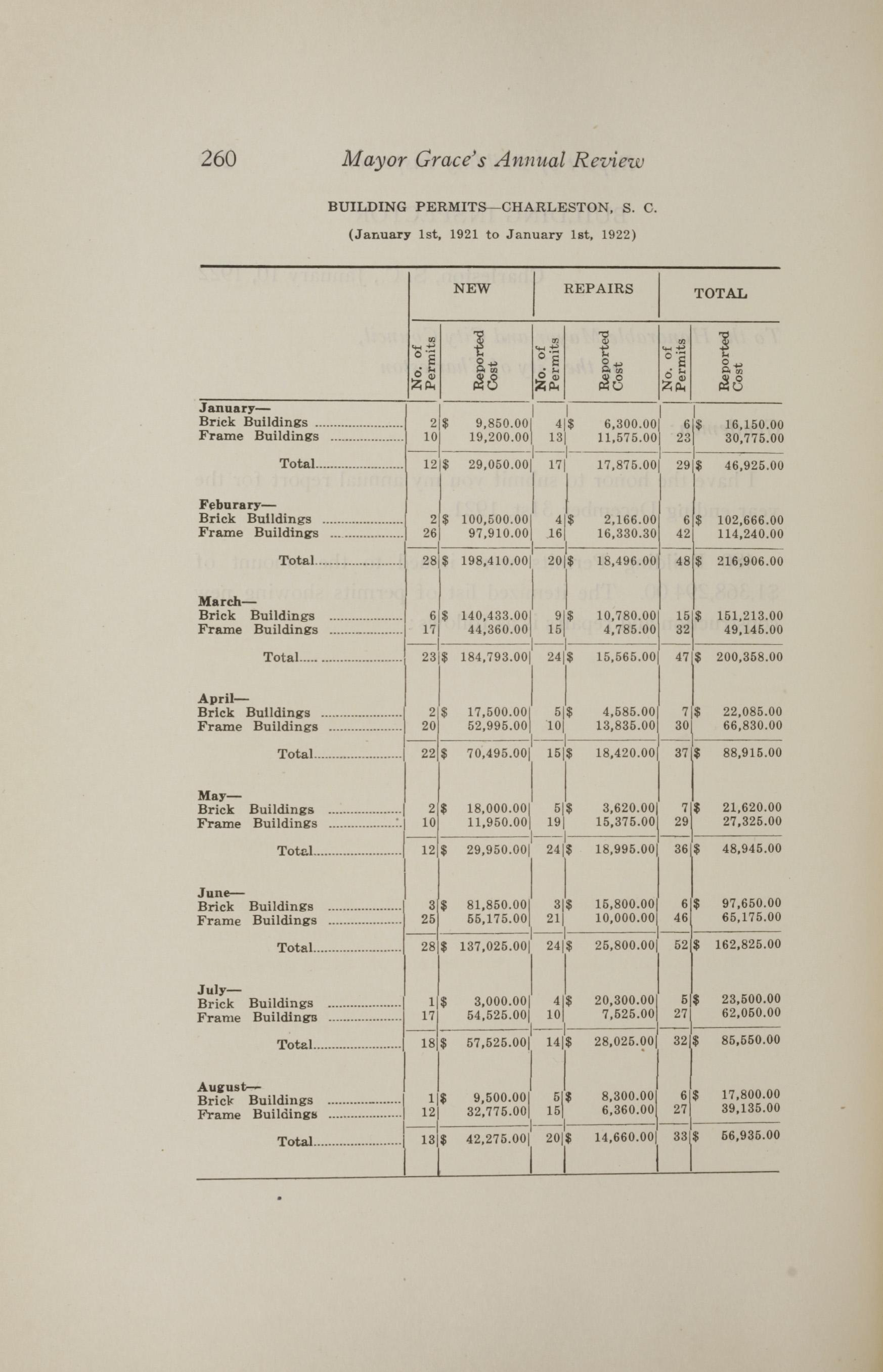 Charleston Yearbook, 1921, page 260