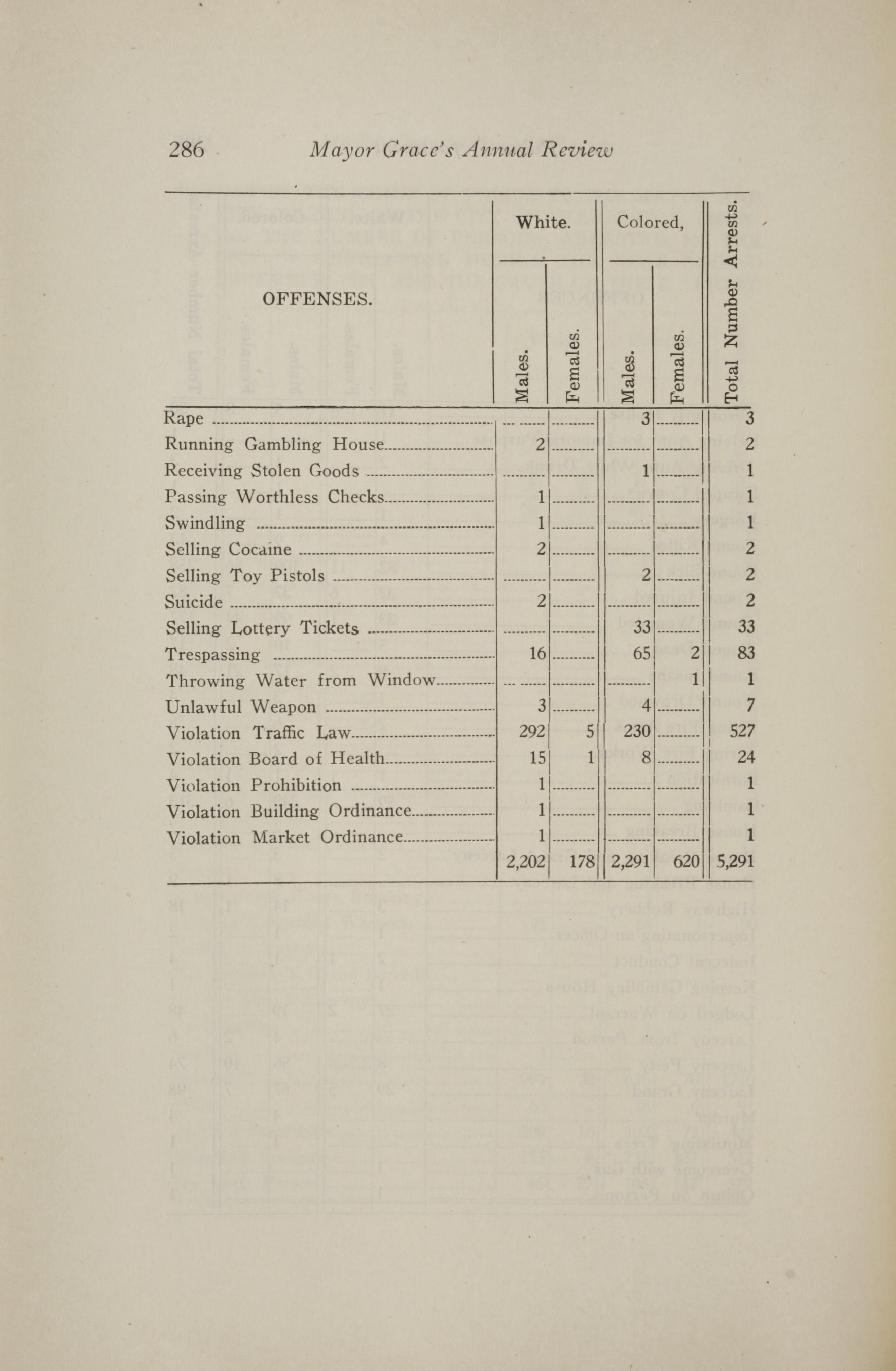 Charleston Yearbook, 1921, page 286