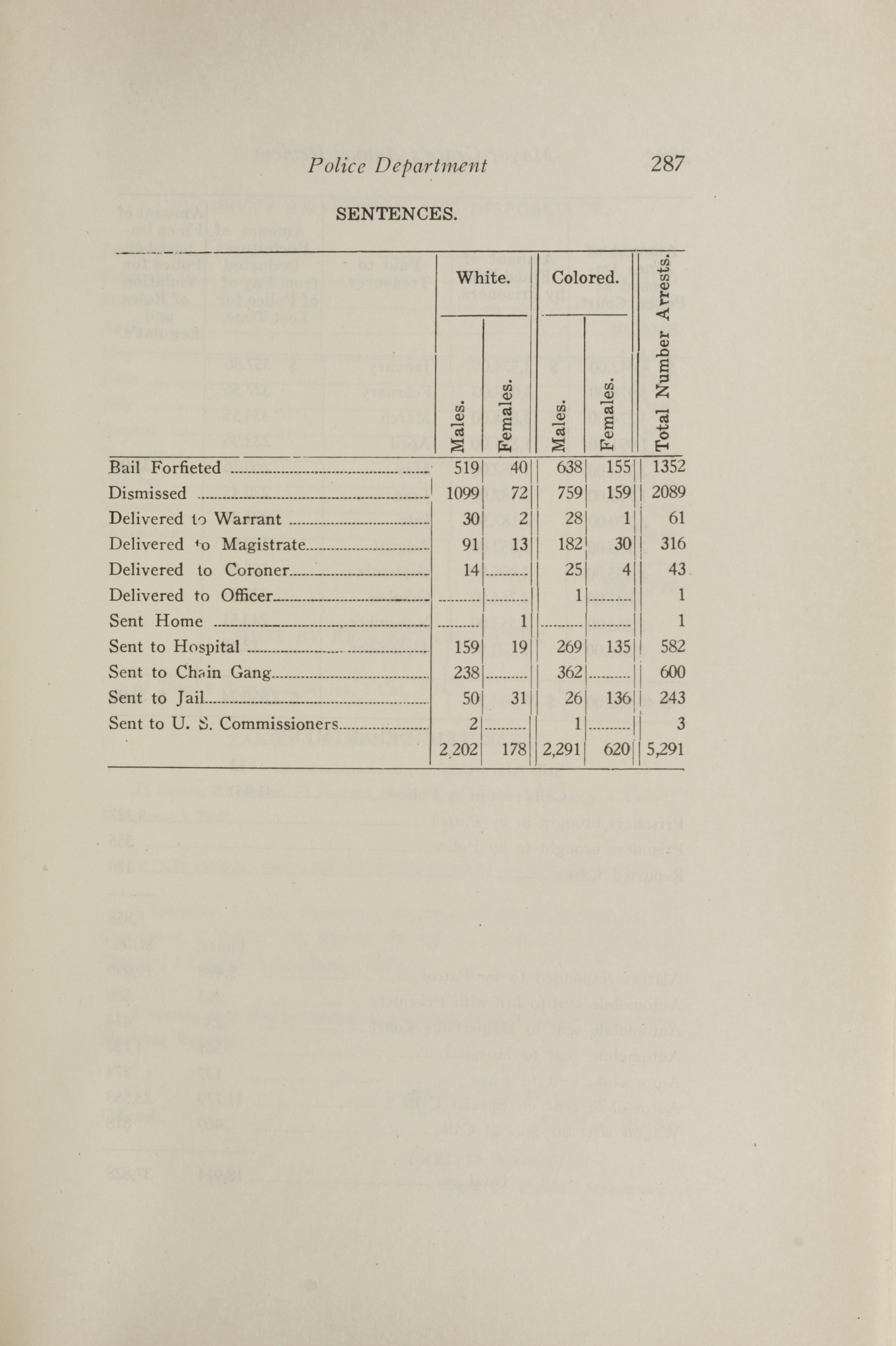 Charleston Yearbook, 1921, page 287