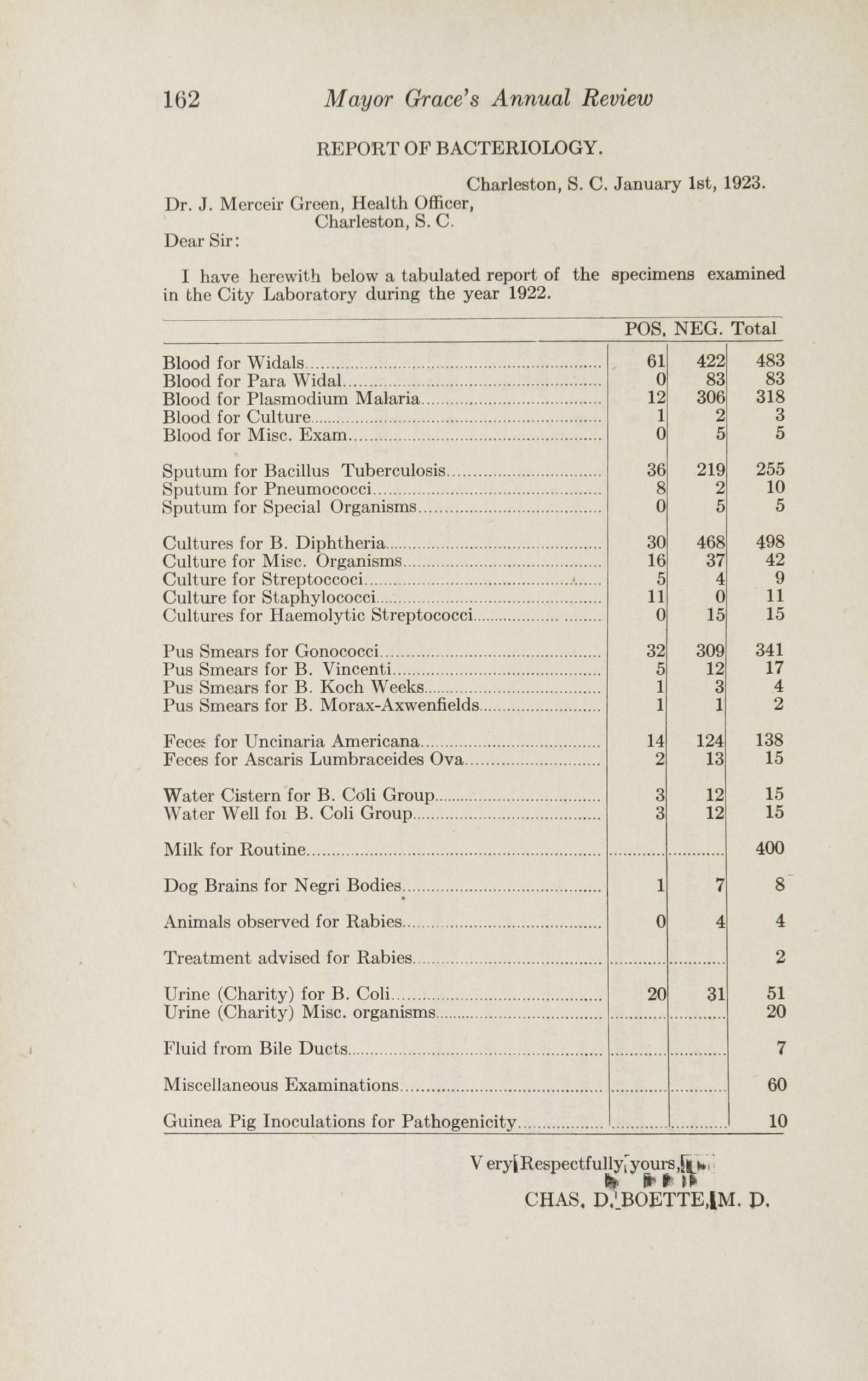 Charleston Yearbook, 1922, page 162