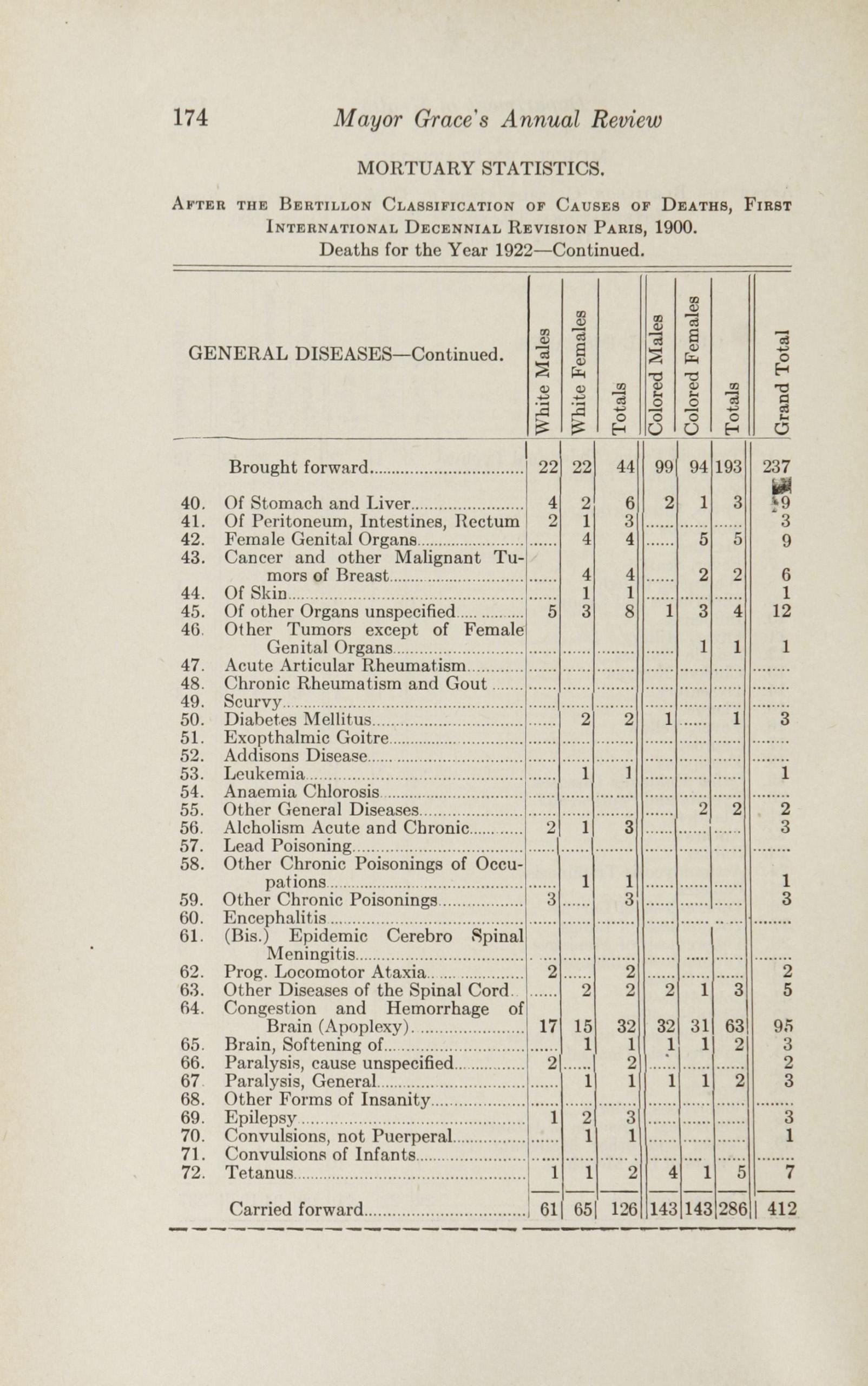 Charleston Yearbook, 1922, page 174