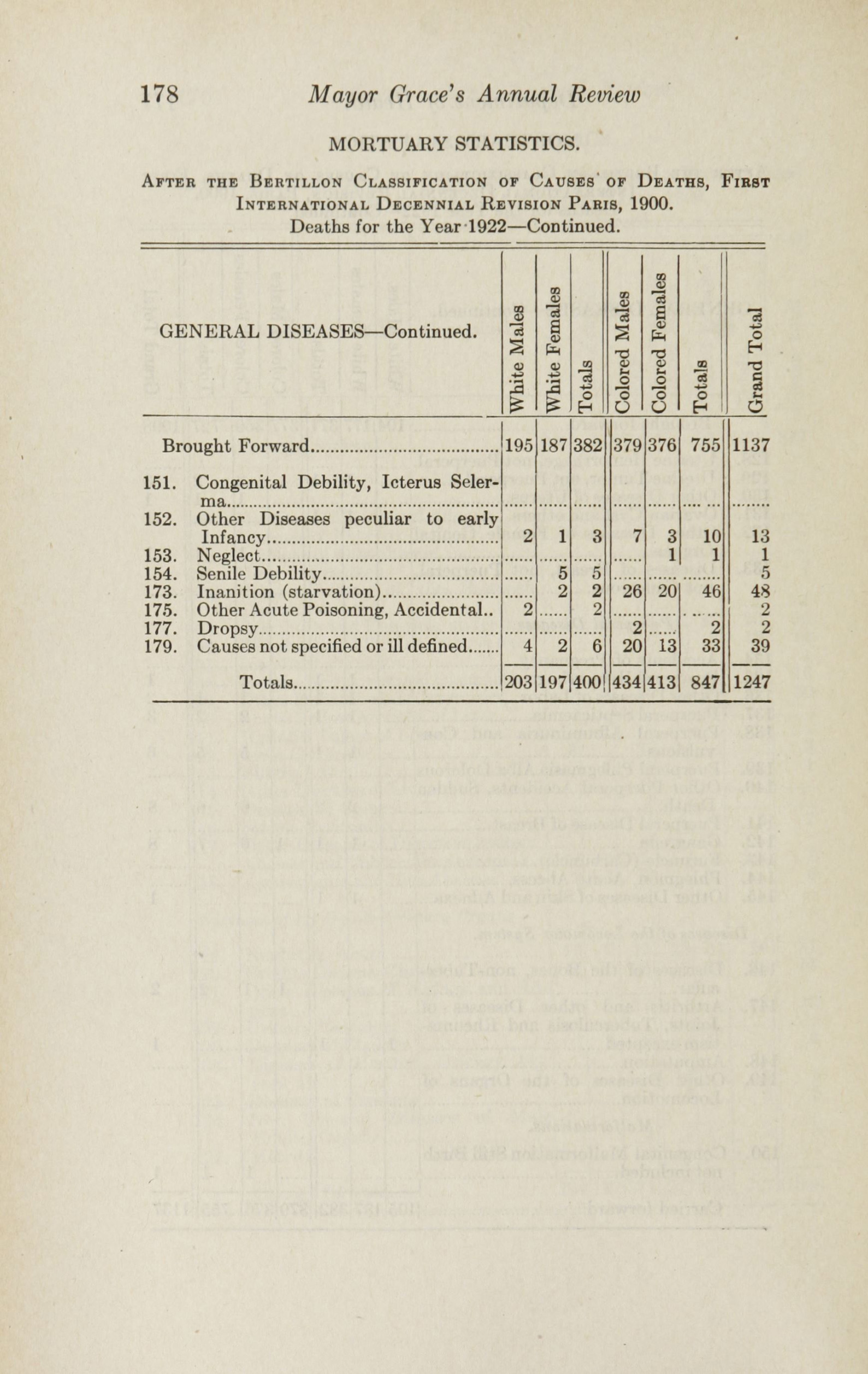 Charleston Yearbook, 1922, page 178