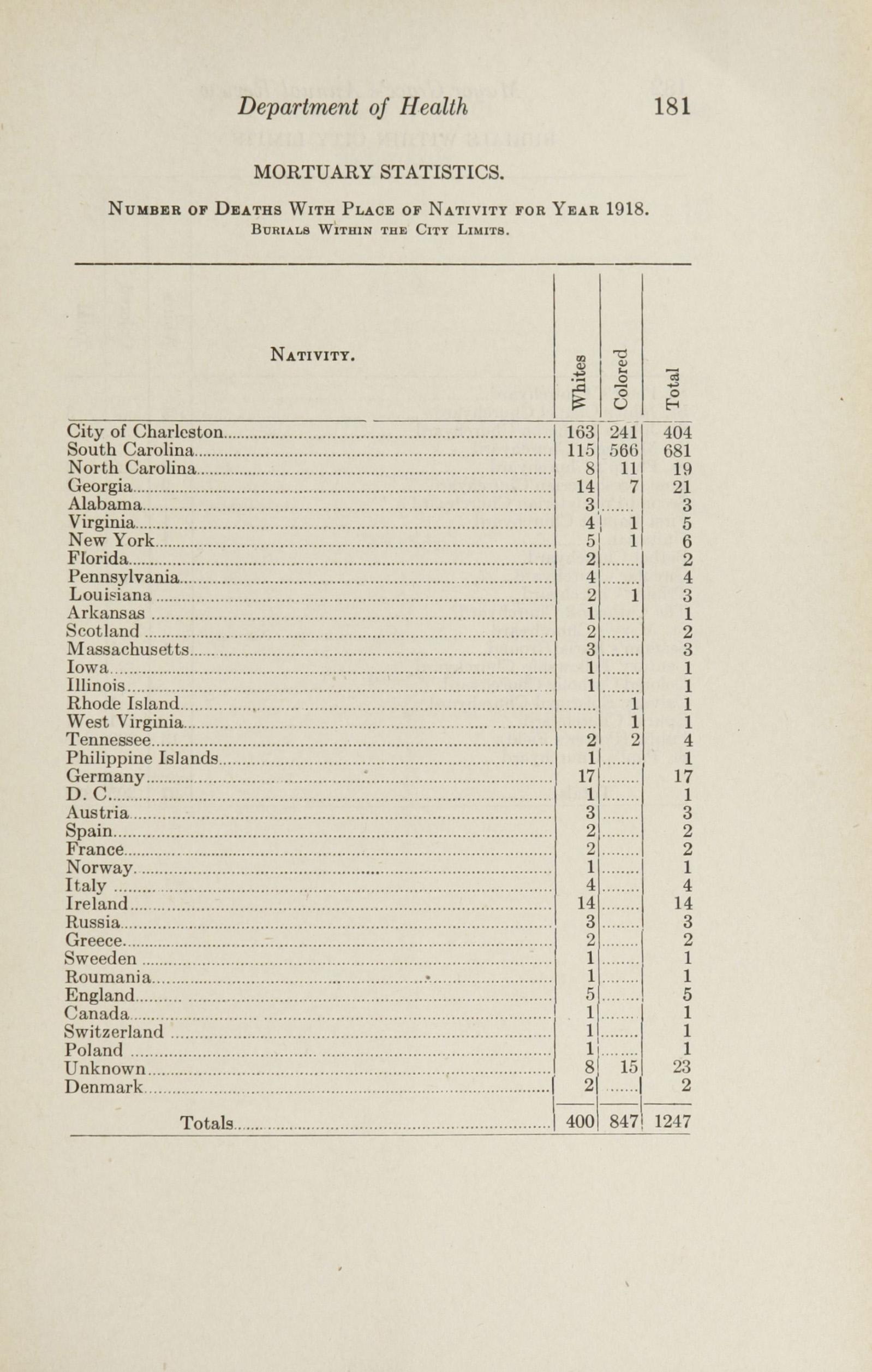 Charleston Yearbook, 1922, page 181