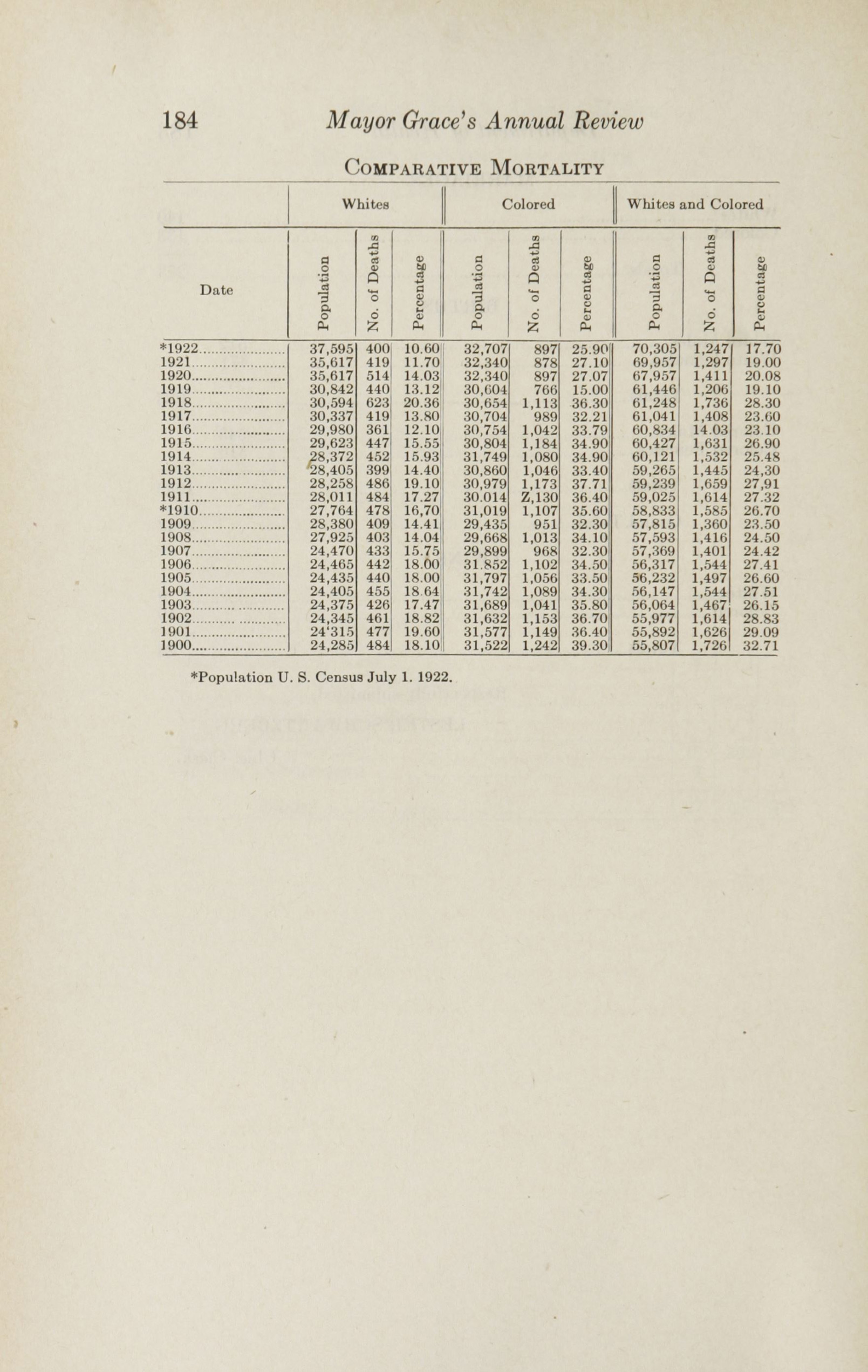 Charleston Yearbook, 1922, page 184