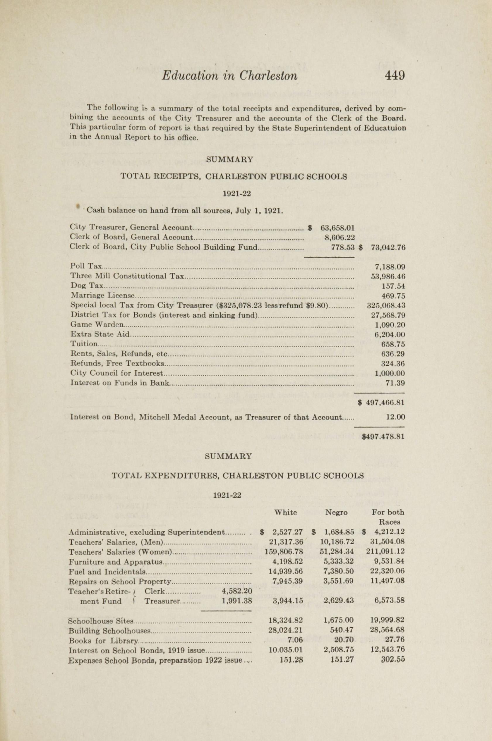 Charleston Yearbook, 1922, page 449