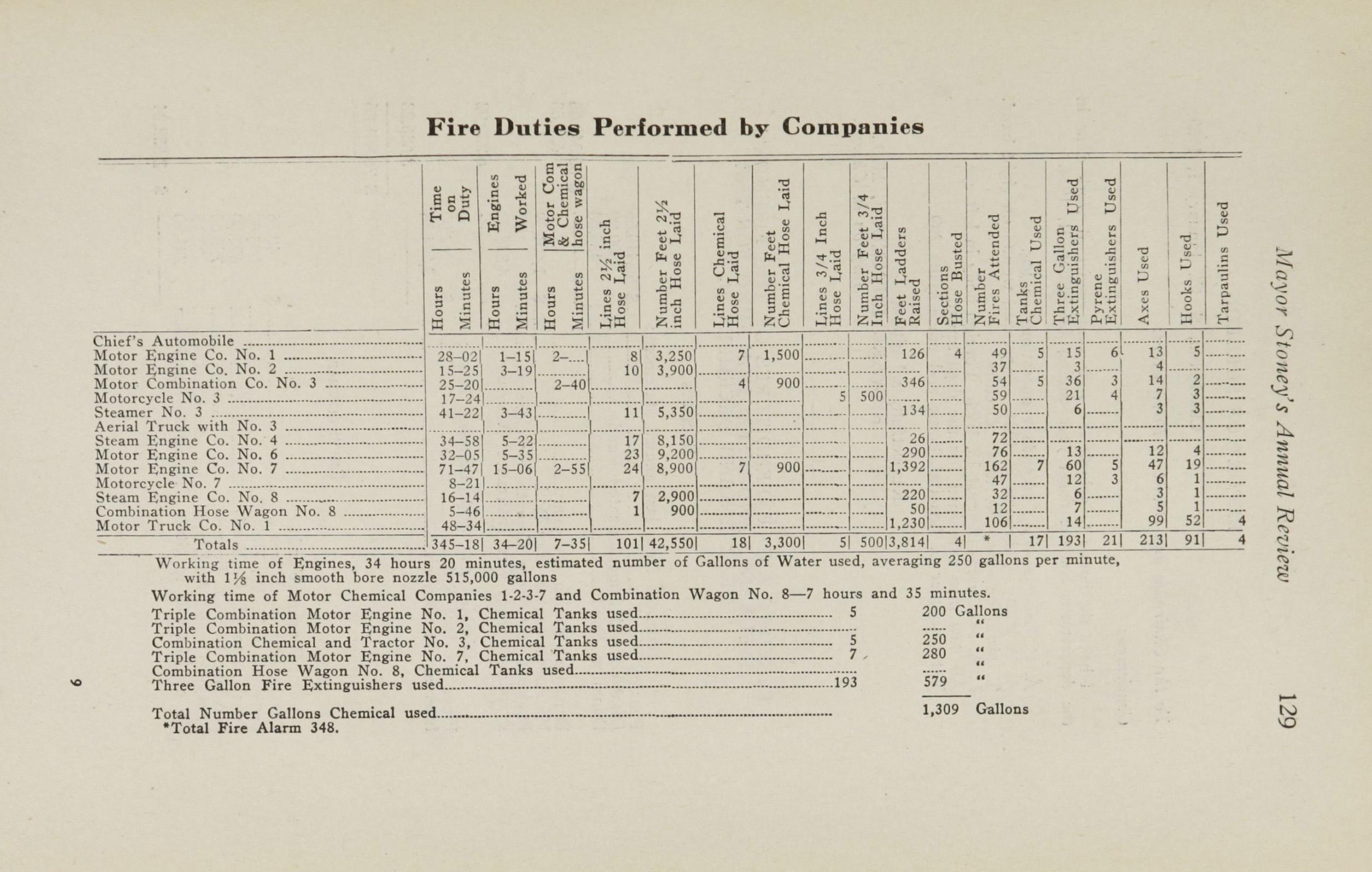 Charleston Yearbook, 1924, page 129