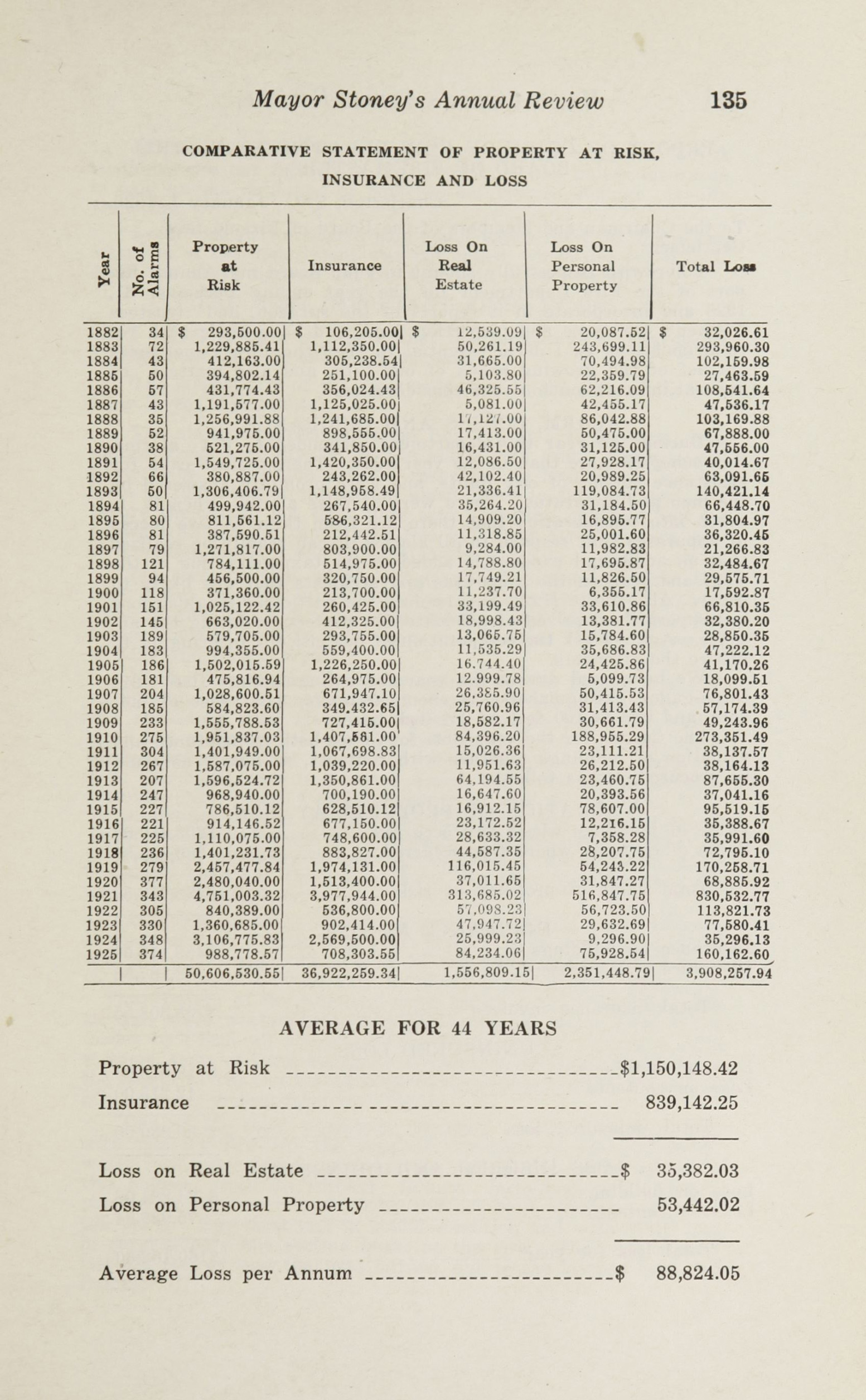 Charleston Yearbook, 1925, page 135