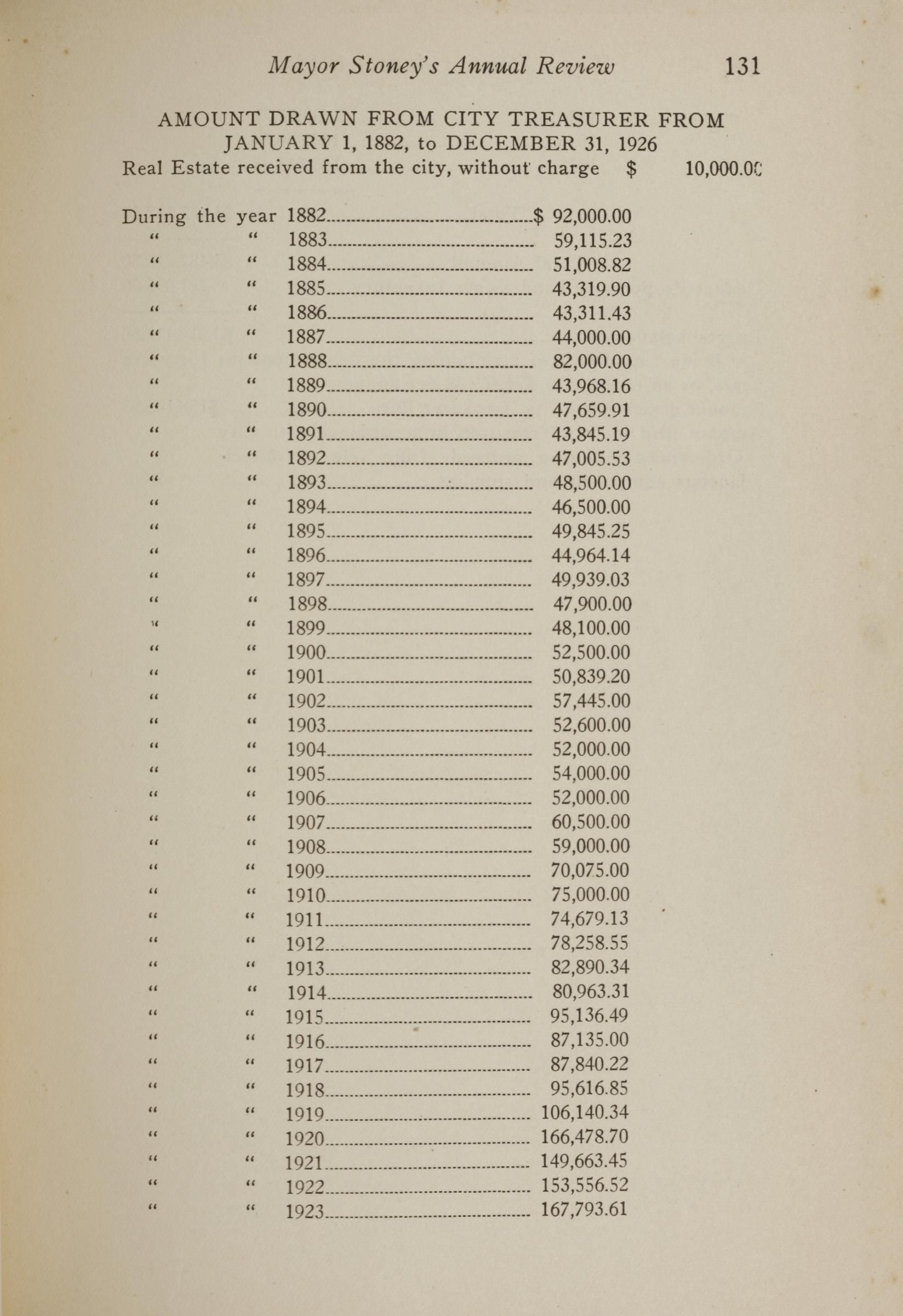 Charleston Yearbook, 1926, page 131