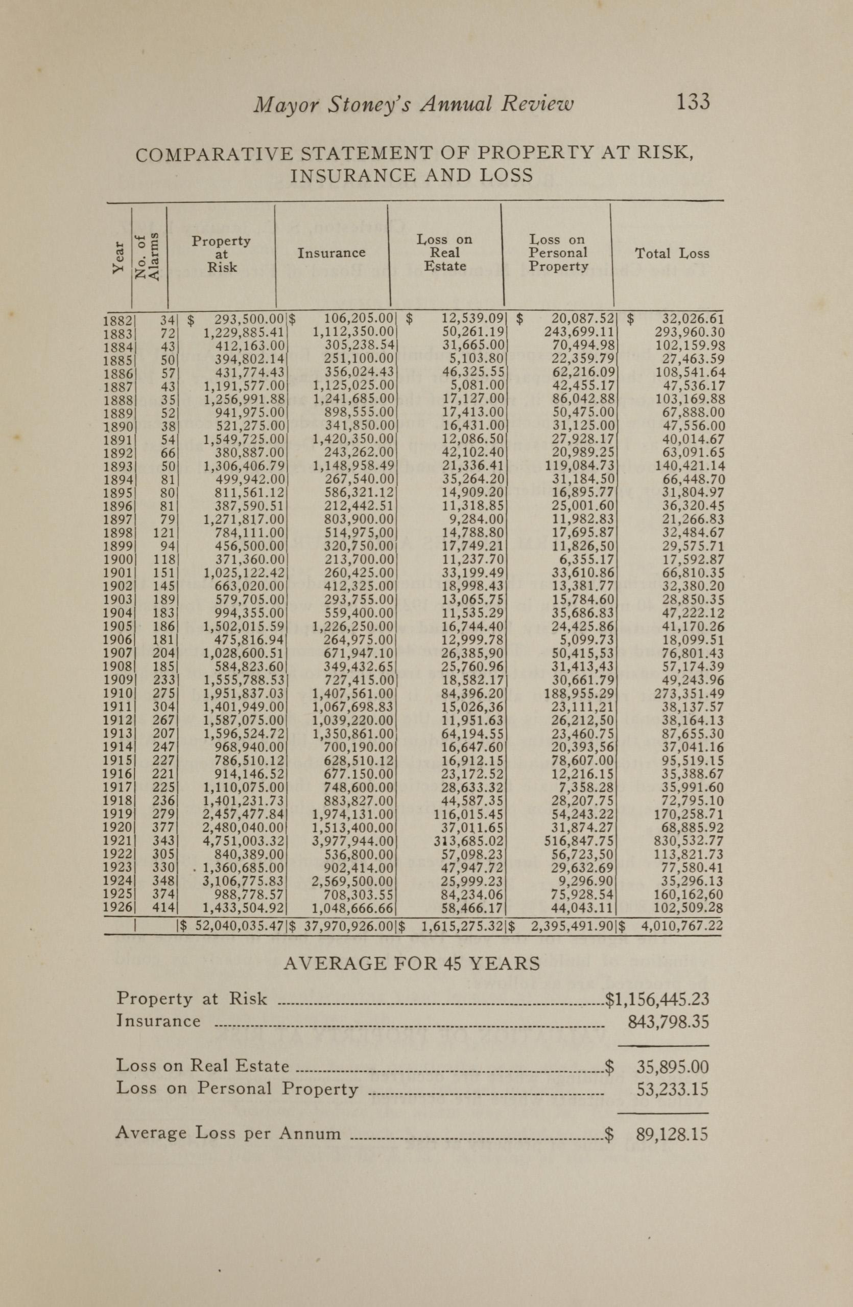 Charleston Yearbook, 1926, page 133