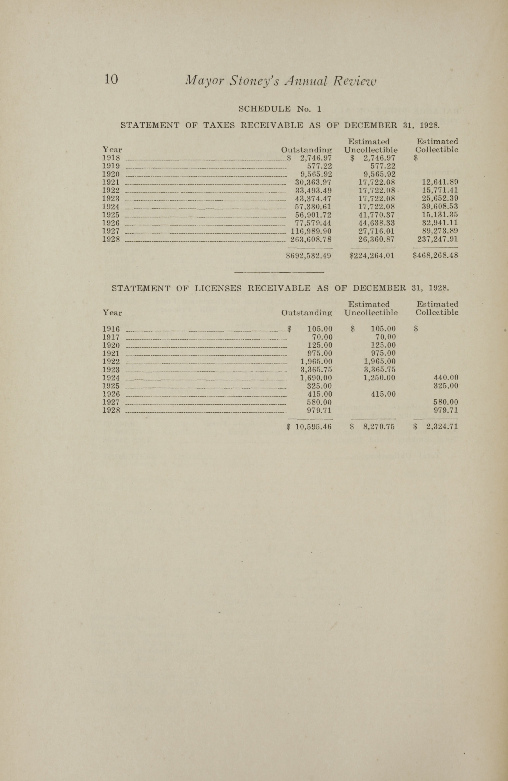 Charleston Yearbook, 1928, page 10