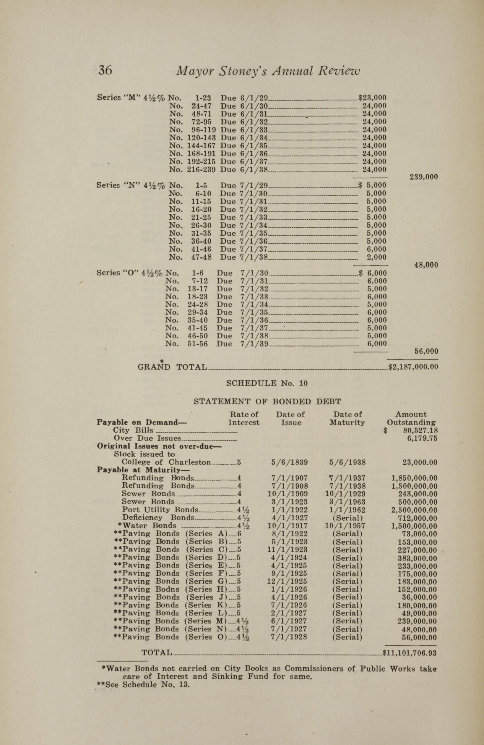 Charleston Yearbook, 1928, page 36