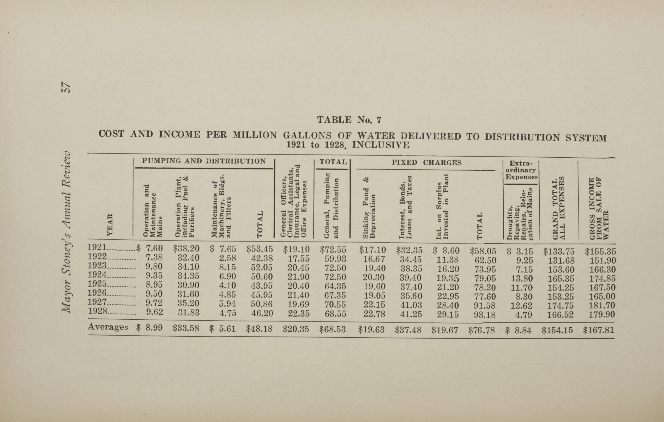 Charleston Yearbook, 1928, page 57