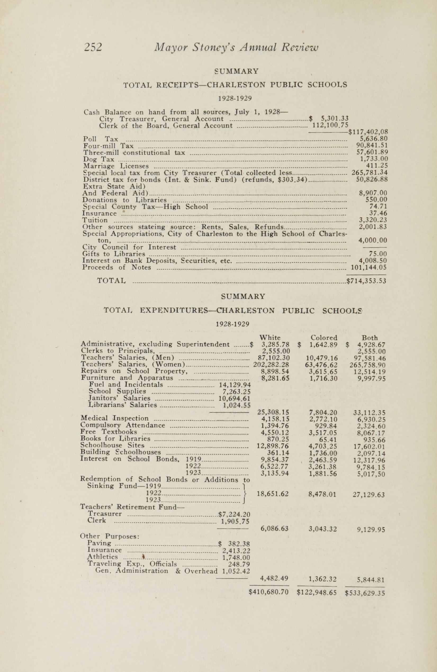 Charleston Yearbook, 1929, page 252