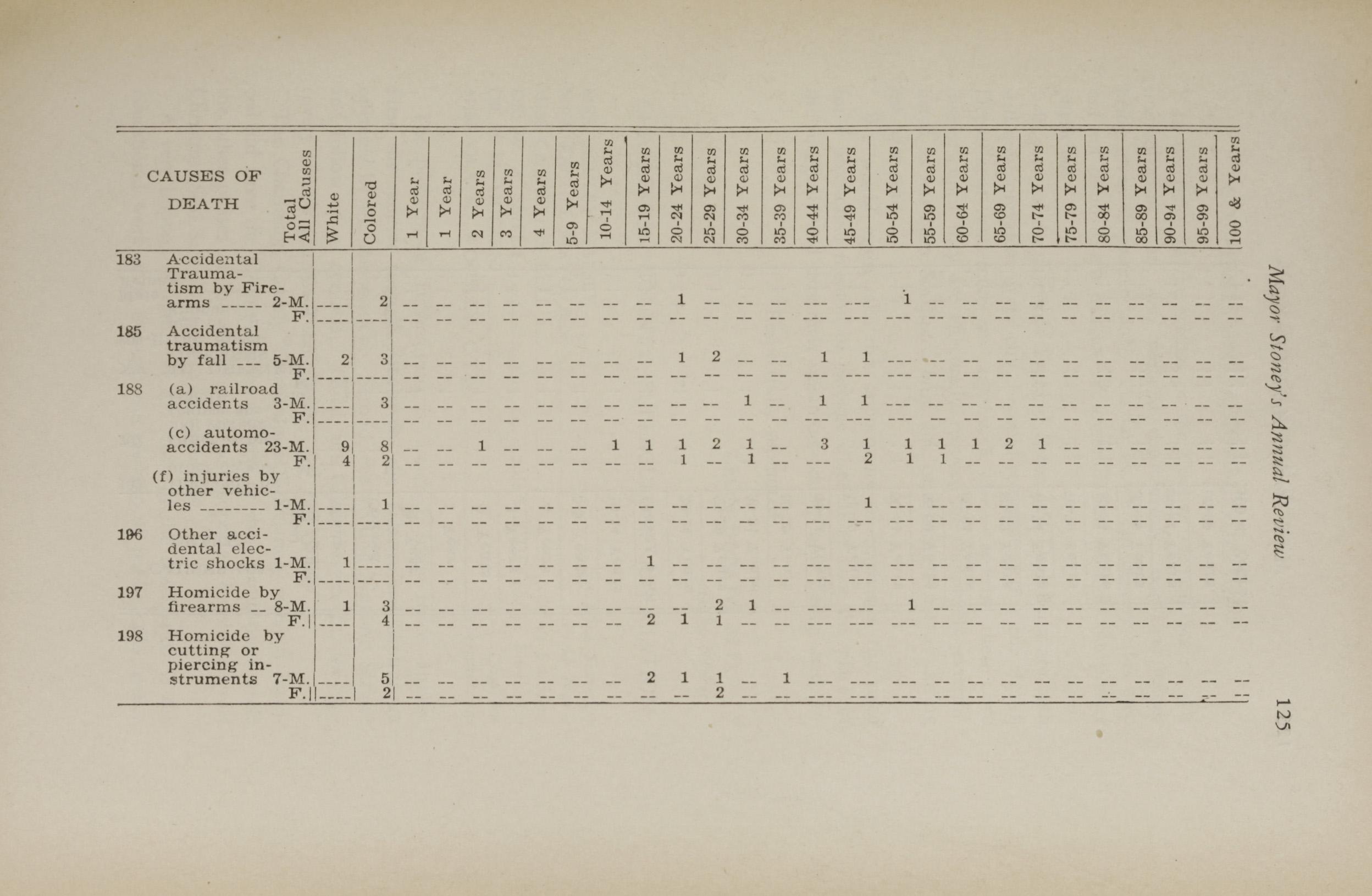 Charleston Yearbook, 1930, page 125