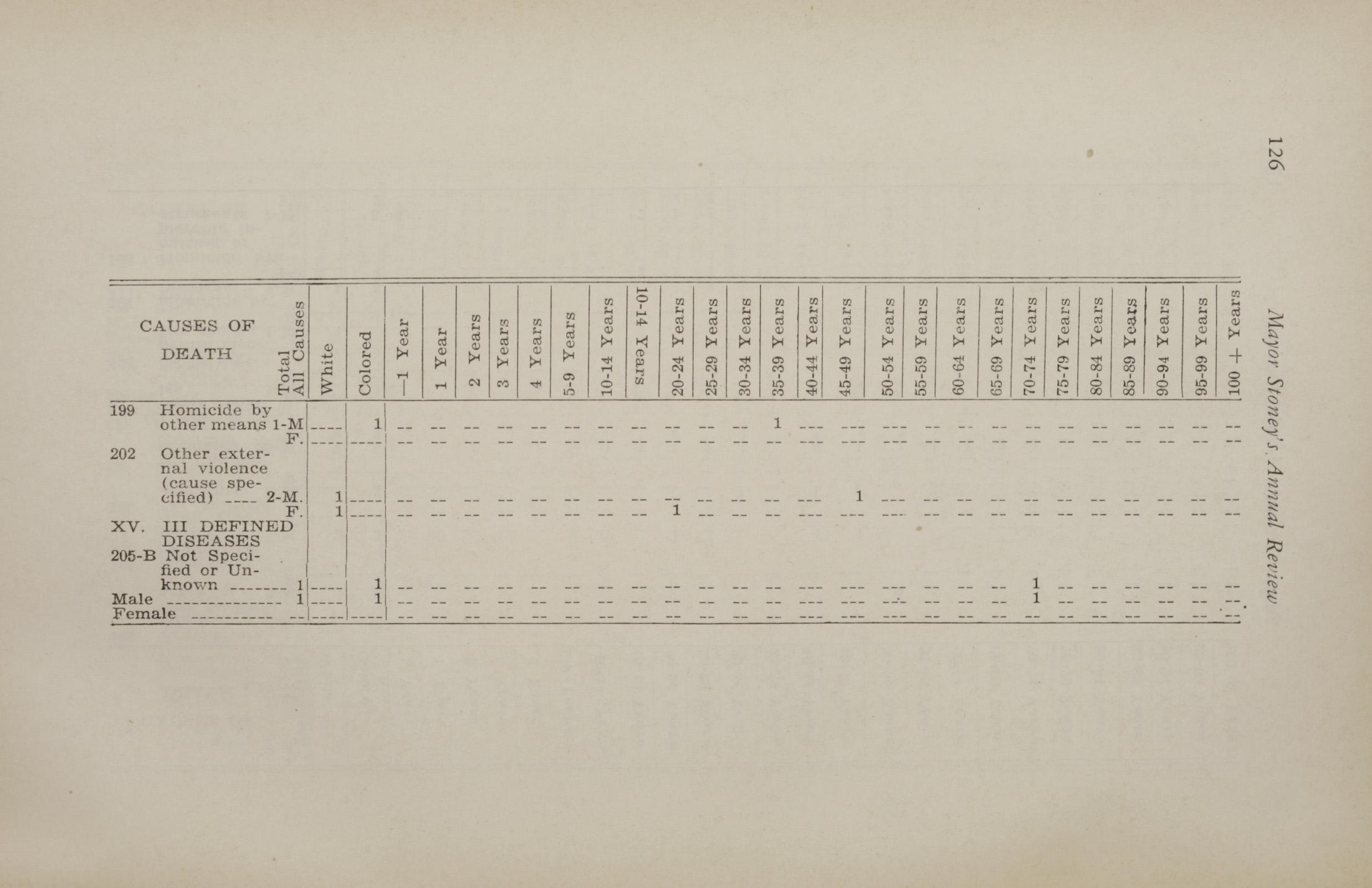 Charleston Yearbook, 1930, page 126