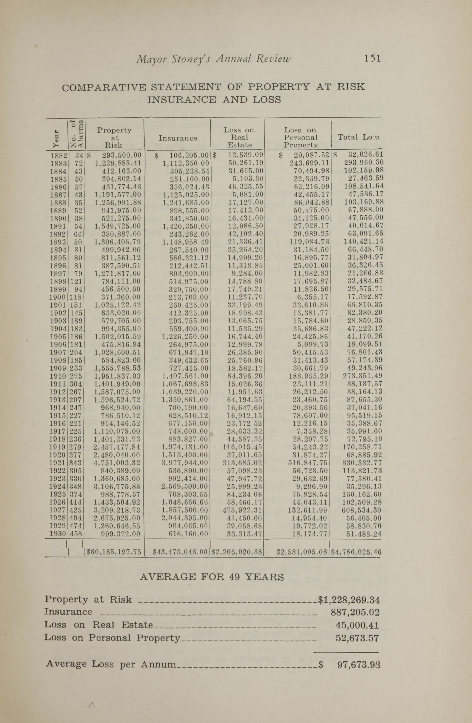 Charleston Yearbook, 1930, page 151