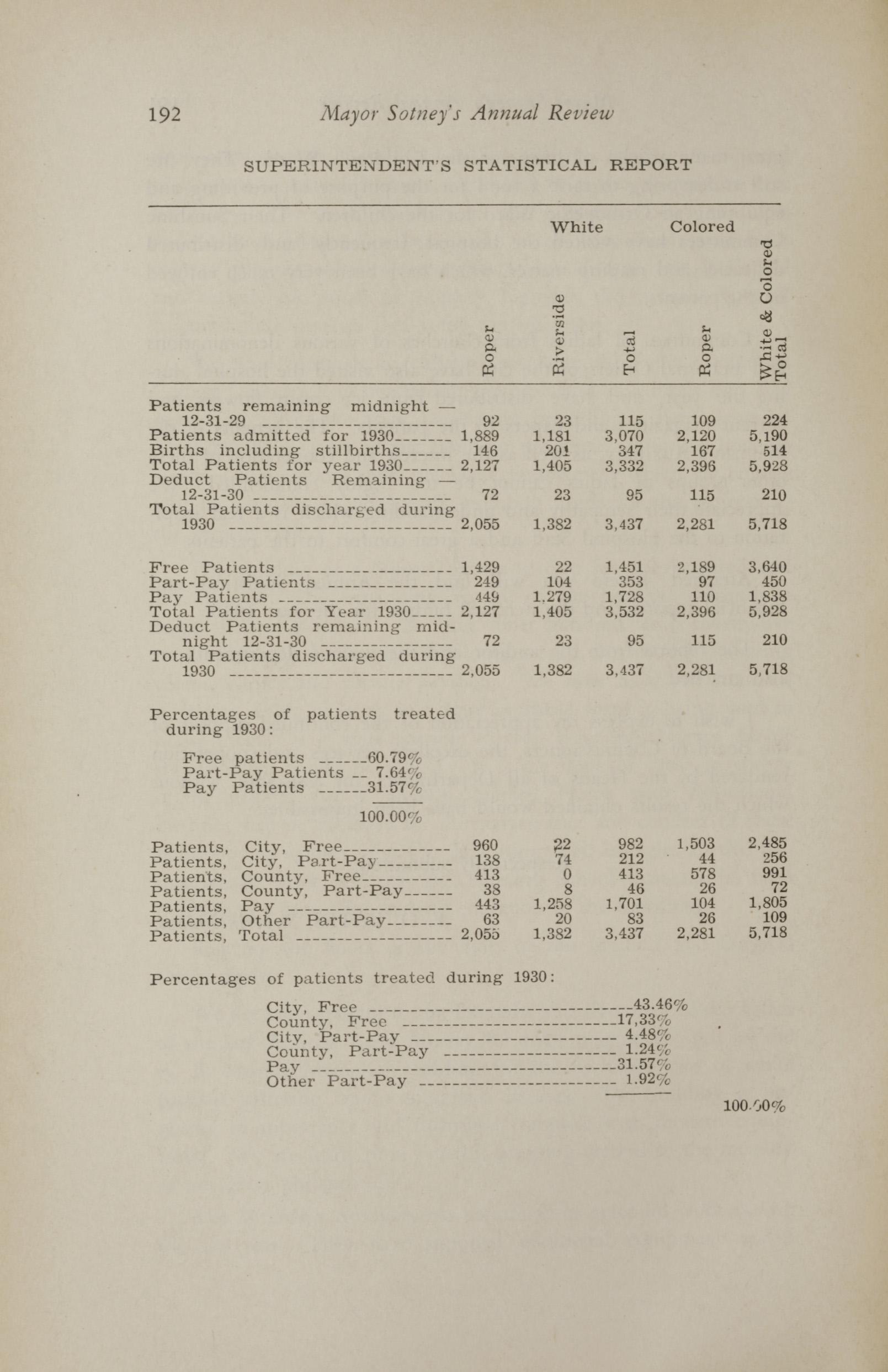 Charleston Yearbook, 1930, page 192