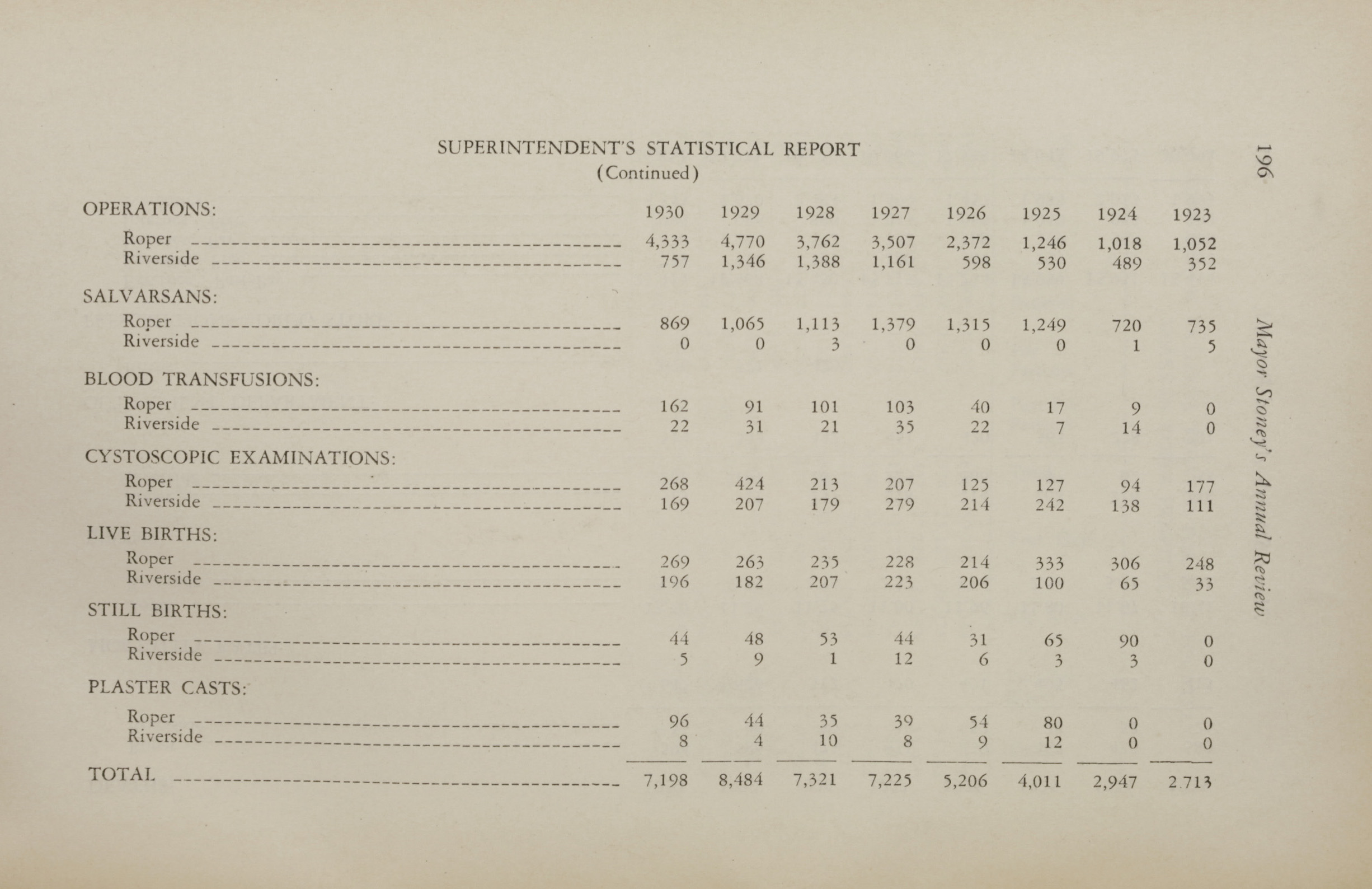 Charleston Yearbook, 1930, page 196