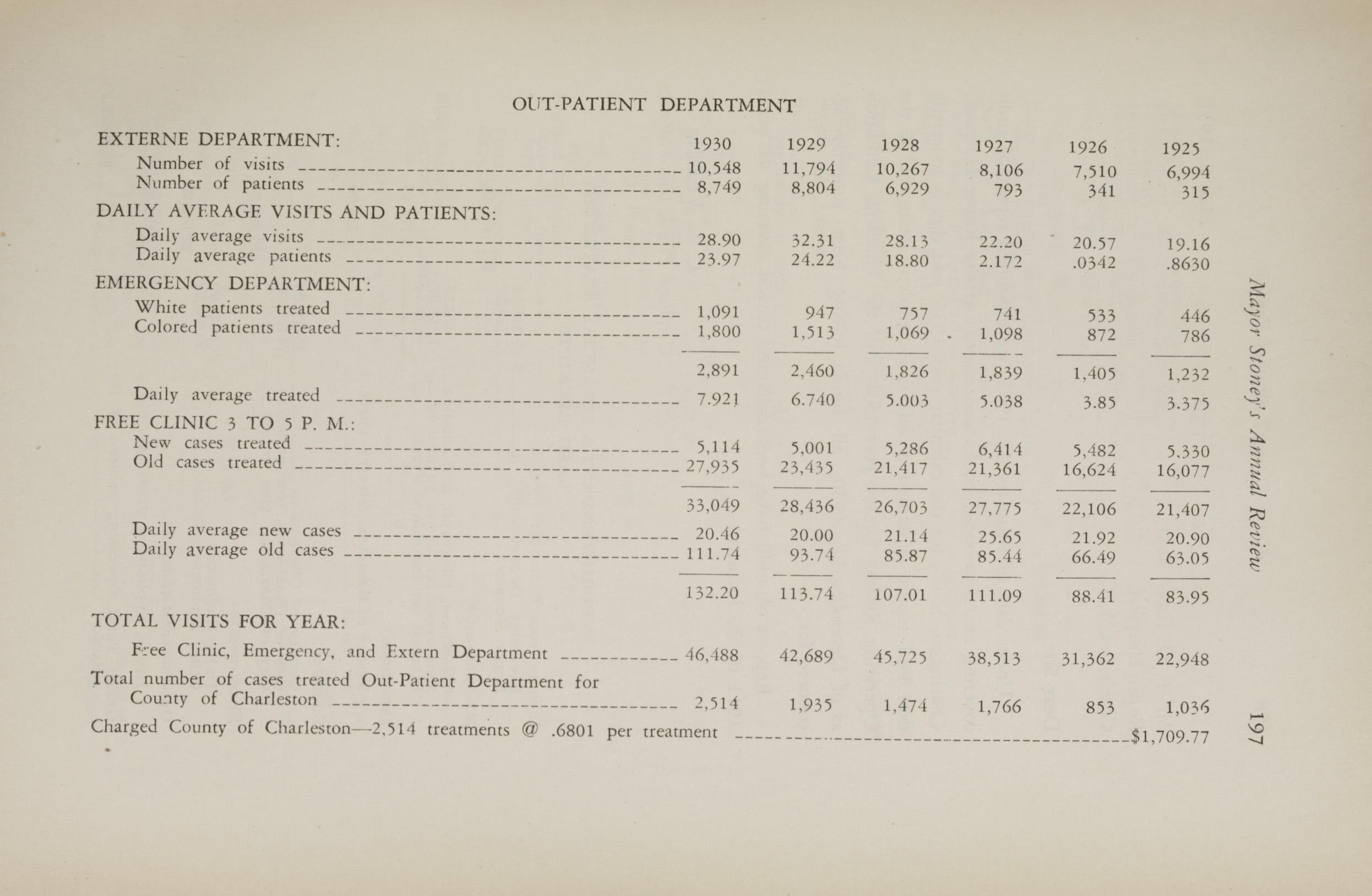 Charleston Yearbook, 1930, page 197