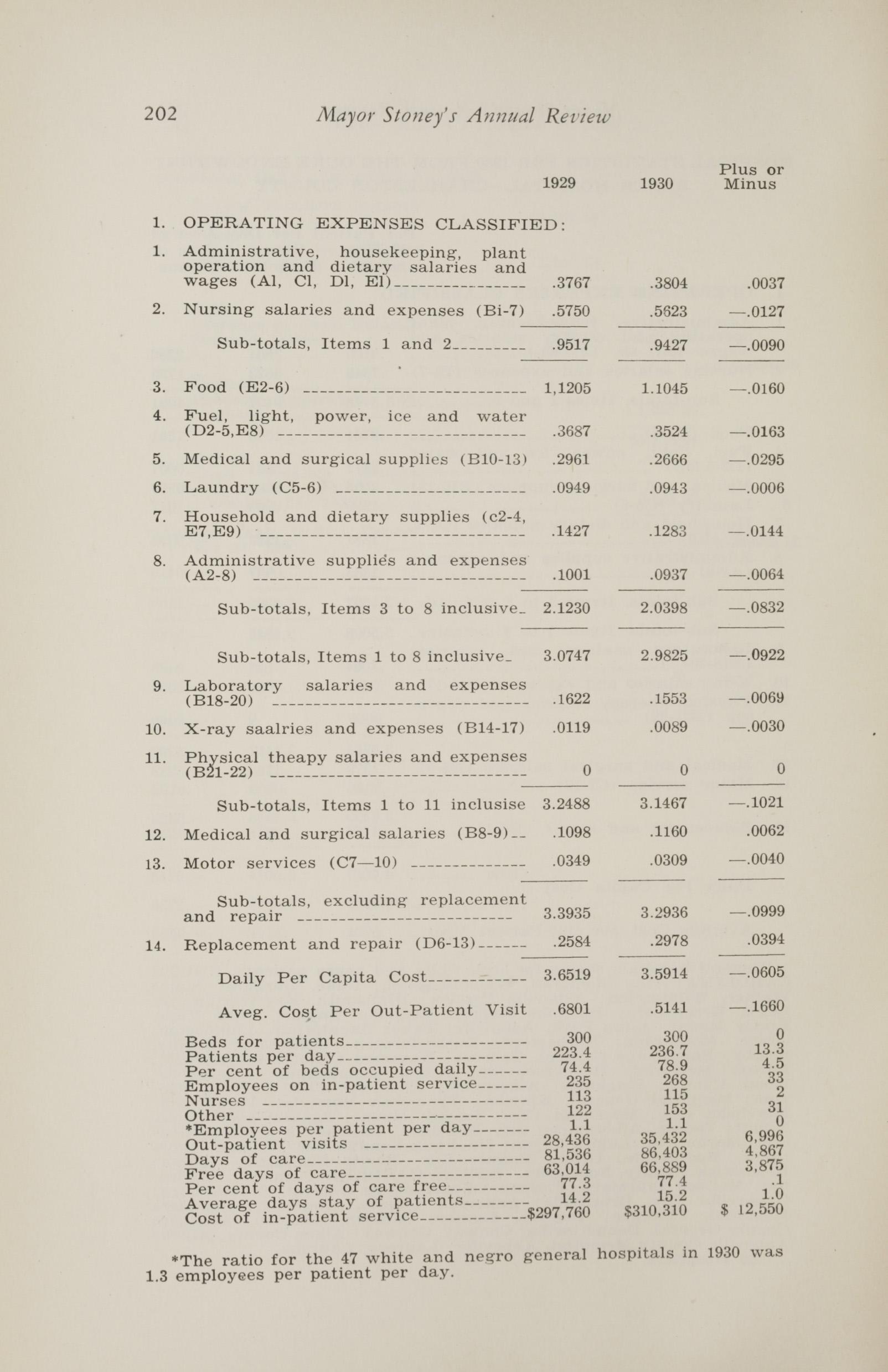 Charleston Yearbook, 1930, page 202