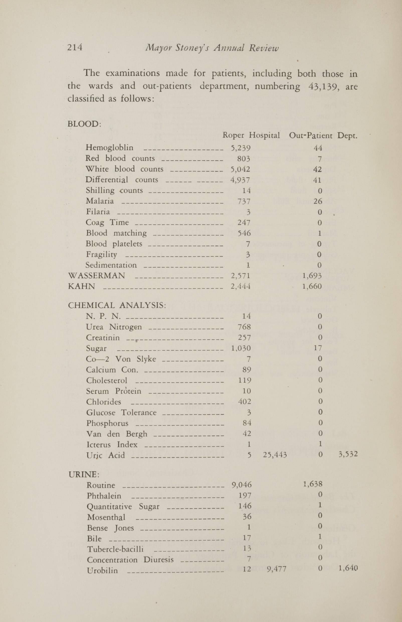 Charleston Yearbook, 1930, page 214
