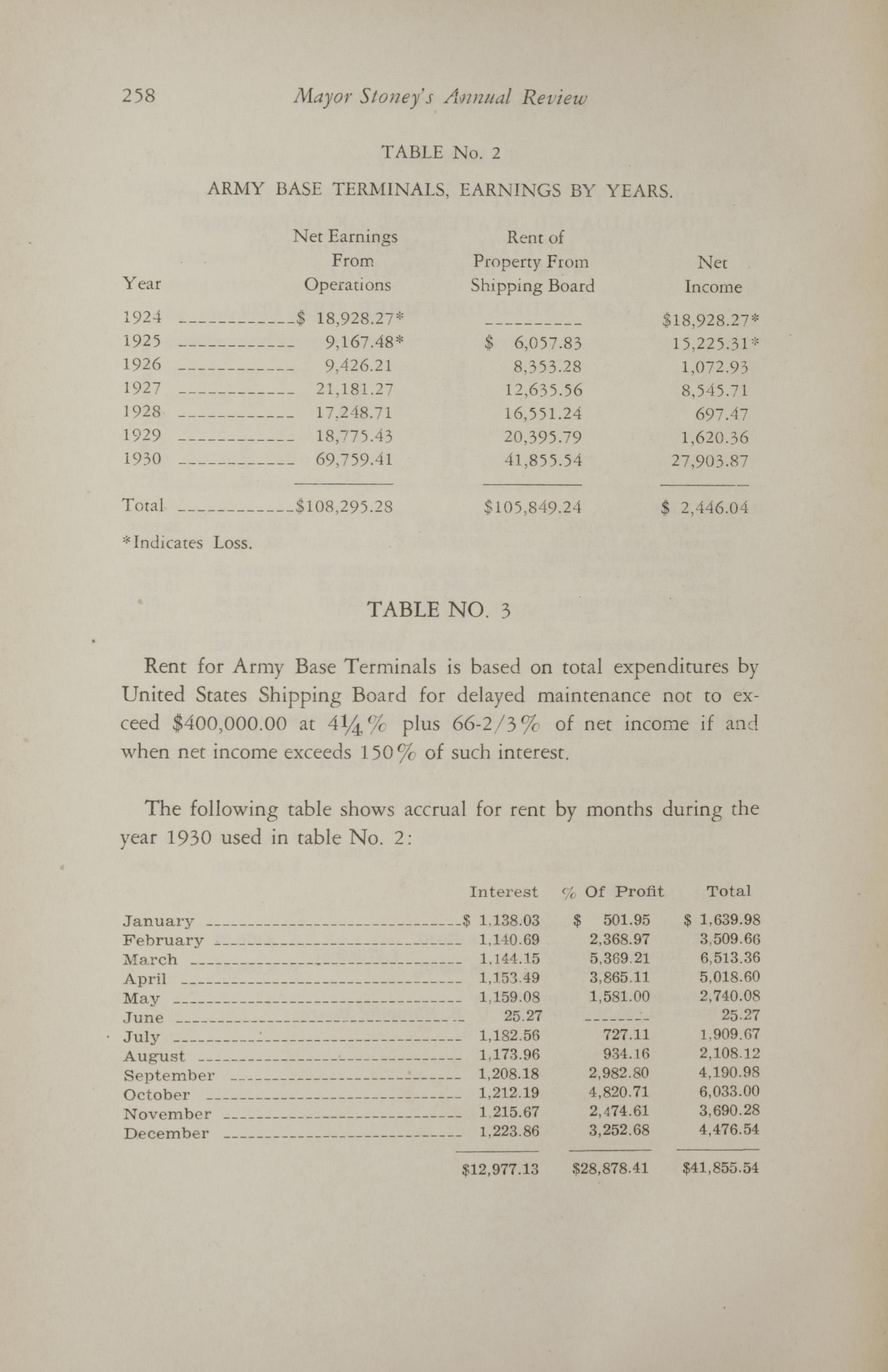 Charleston Yearbook, 1930, page 258