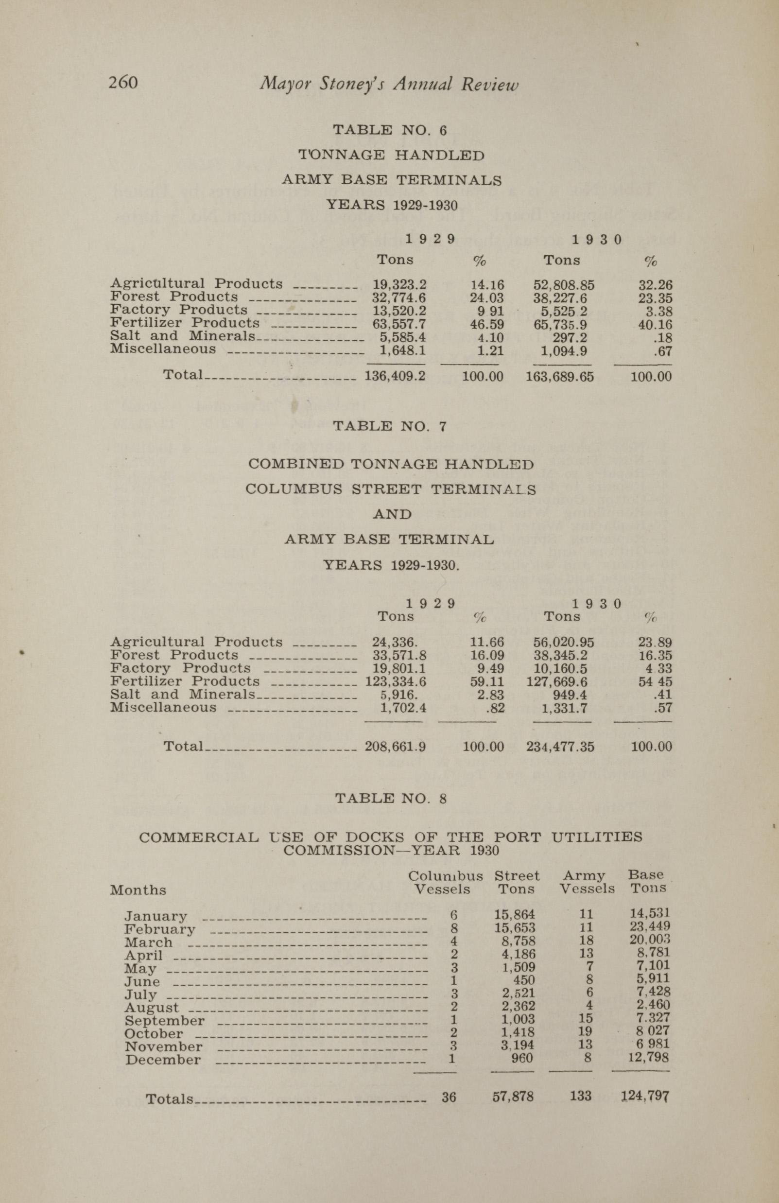 Charleston Yearbook, 1930, page 260