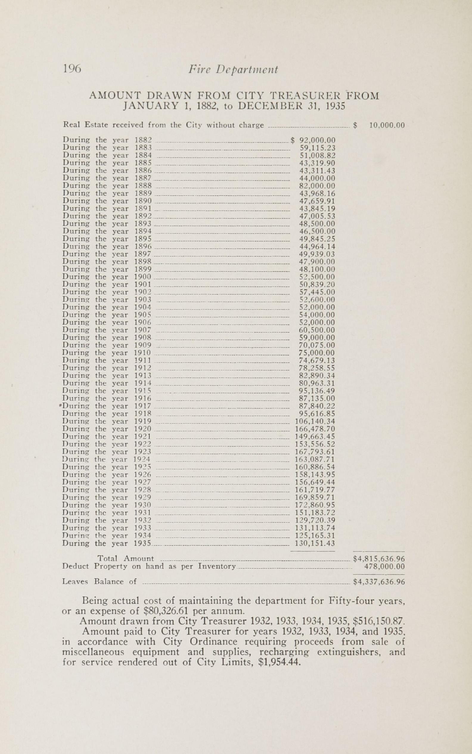 Charleston Yearbook, 1932-1935, page 196