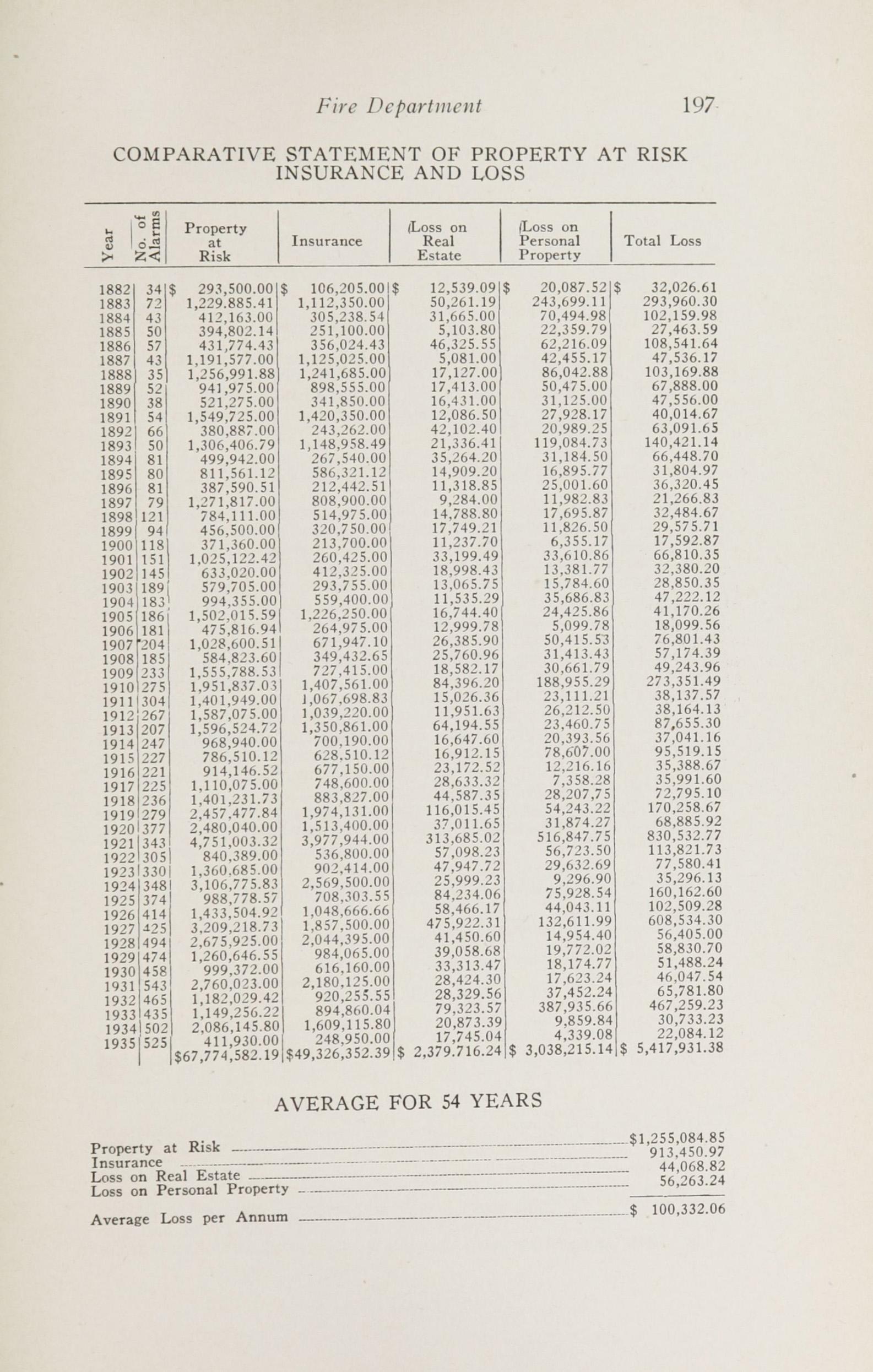 Charleston Yearbook, 1932-1935, page 197