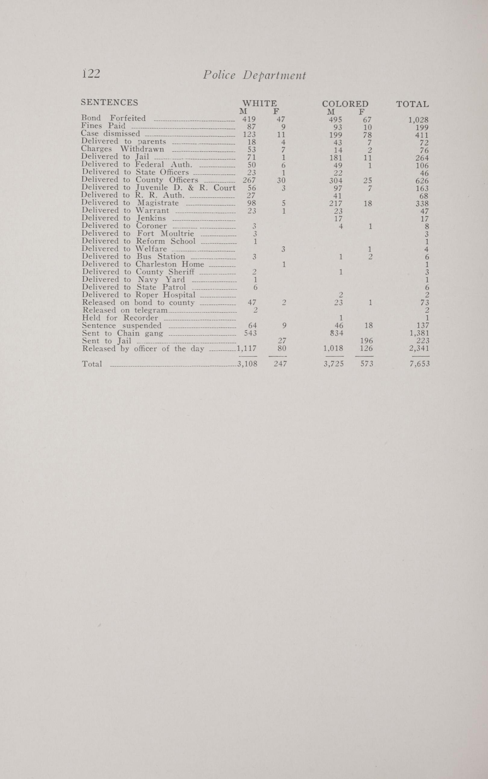 Charleston Yearbook, 1938, page 122