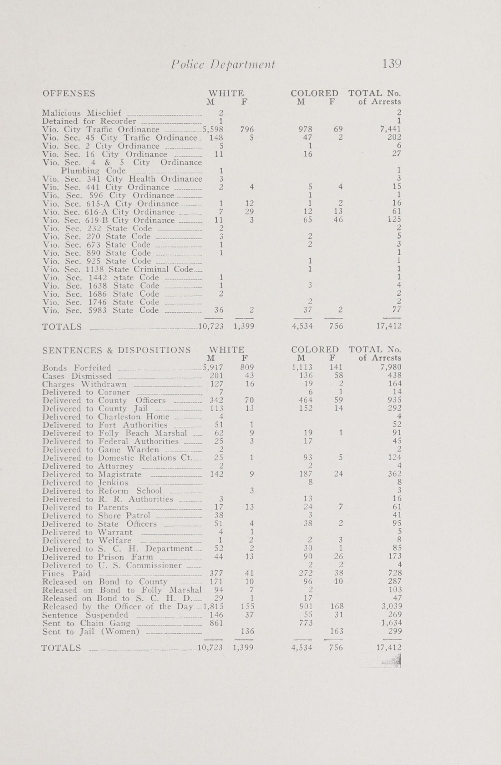 Charleston Yearbook, 1941, page 139