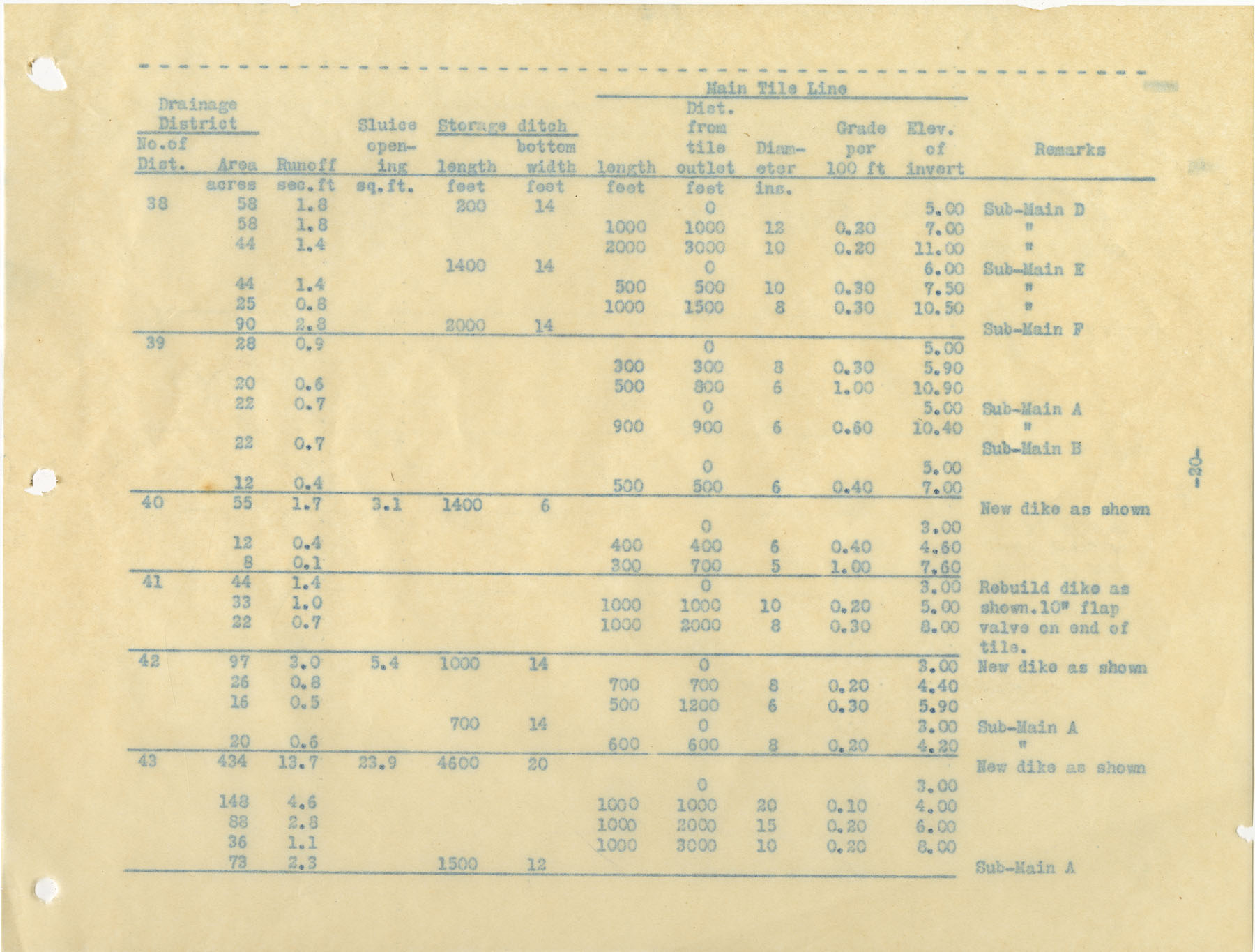 Drainage Report, Page 22