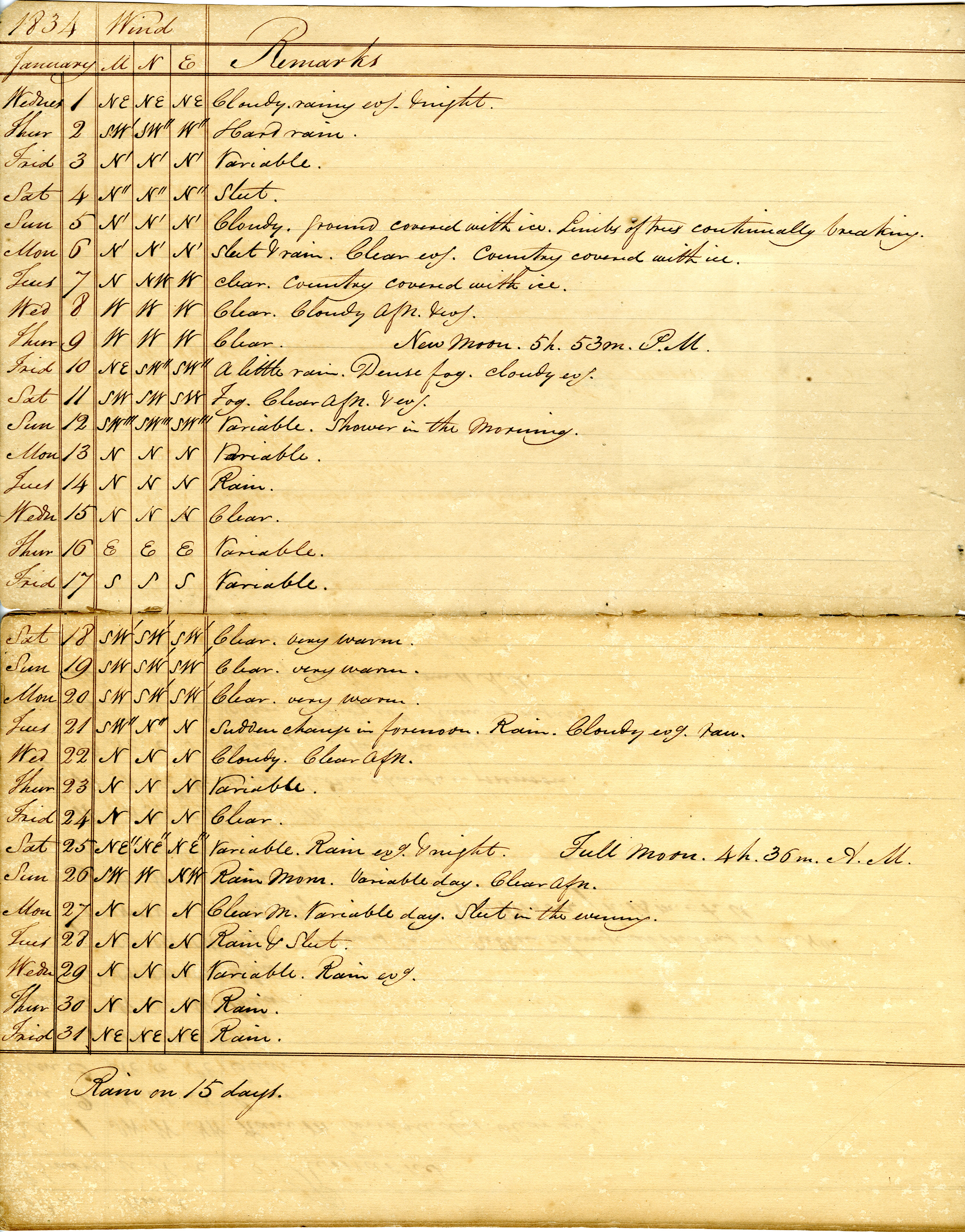 Volume 1: Daily Meteorological Observations, January 1834