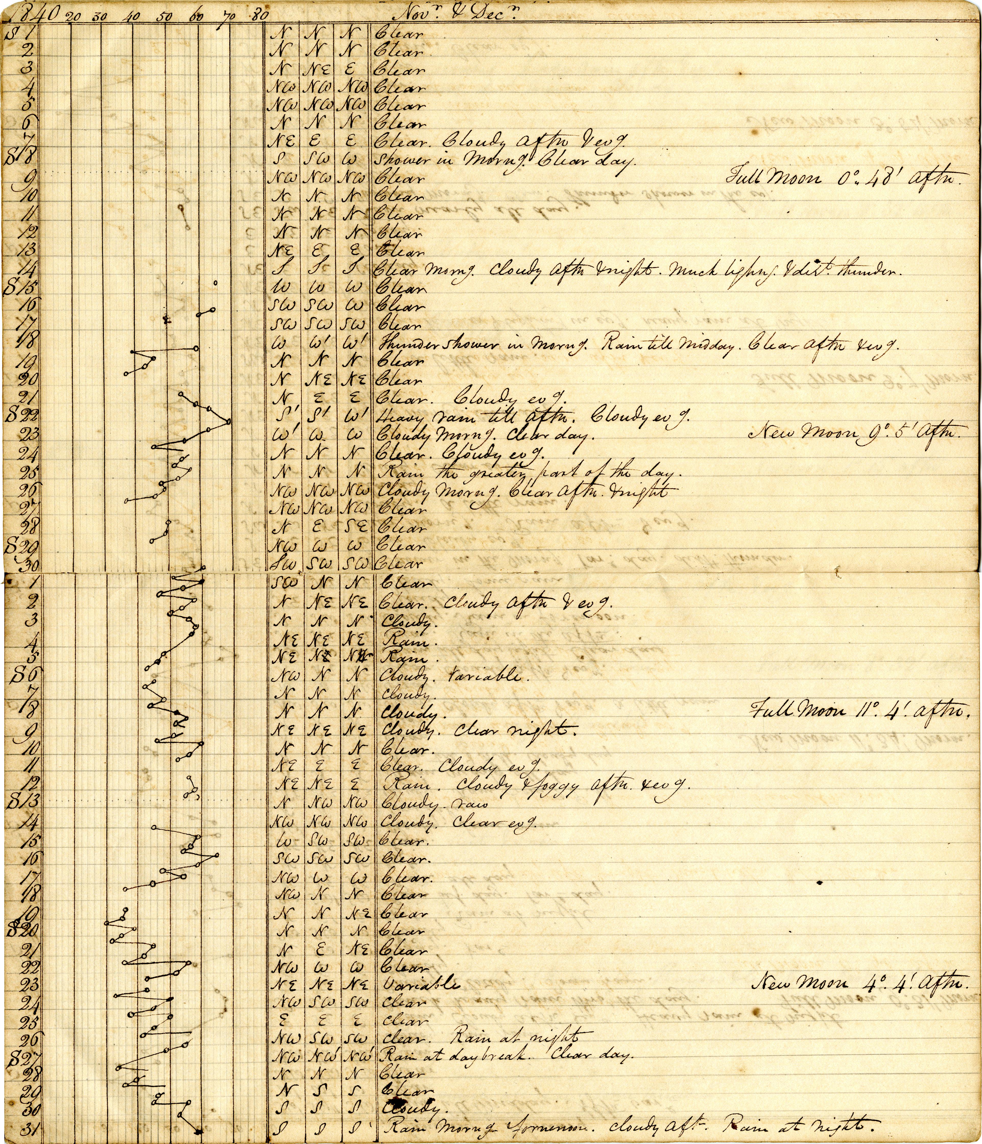 Volume 1: Daily Meteorological Observations, November/December 1840 Observations