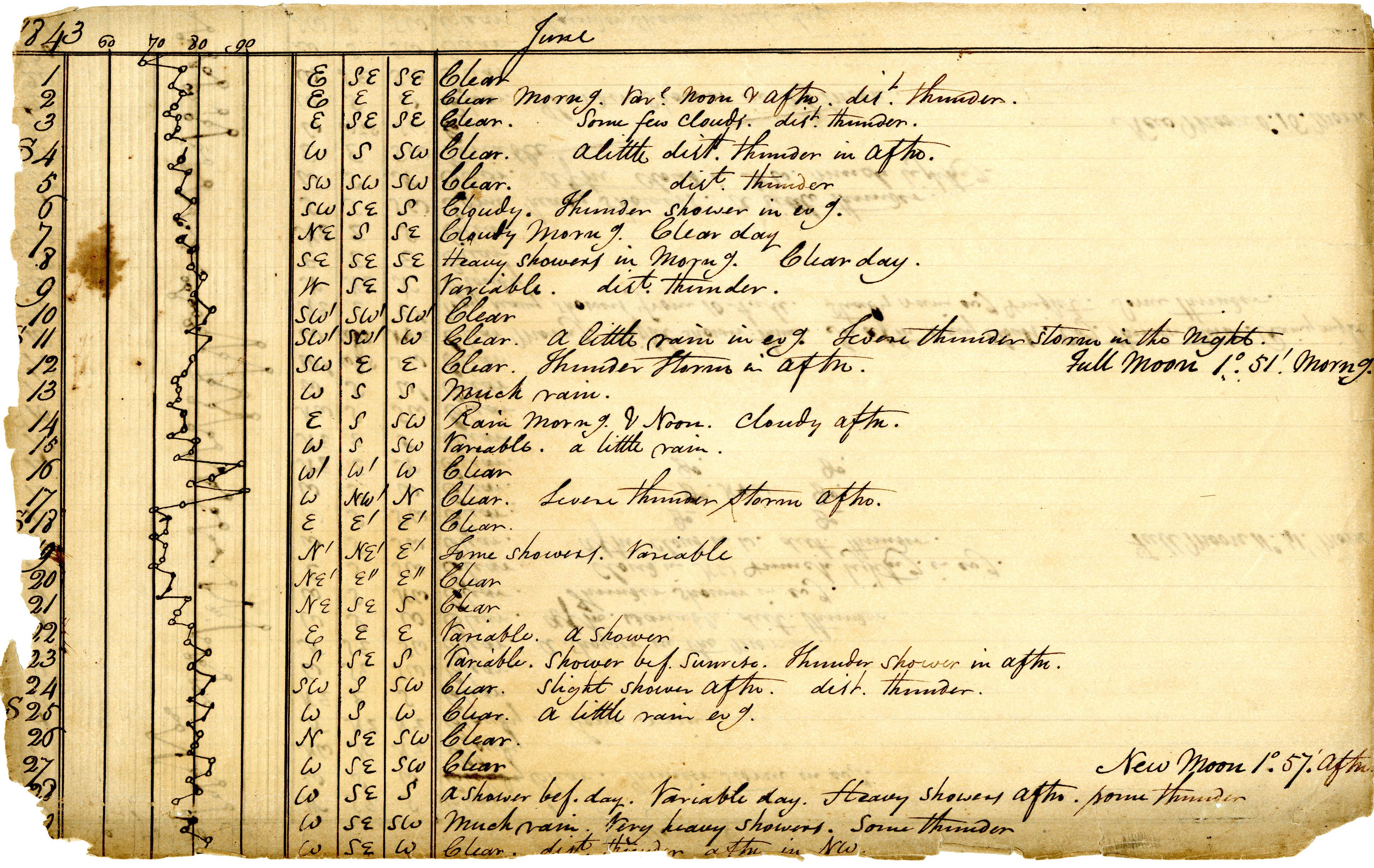 Volume 1: Daily Meteorological Observations, June 1843