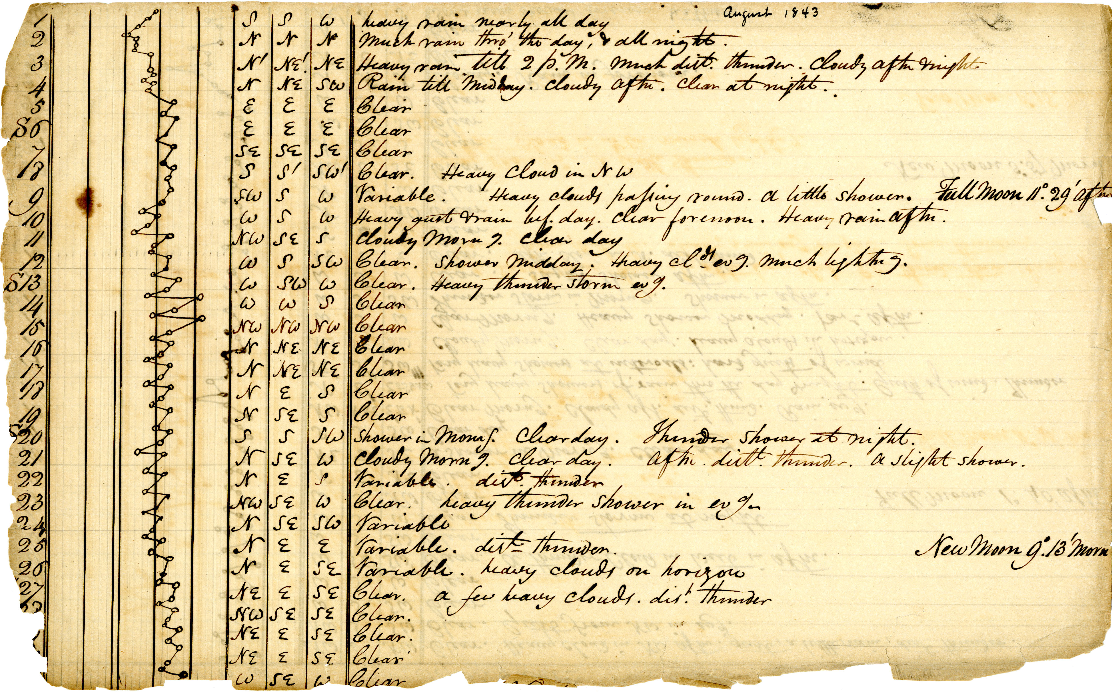 Volume 1: Daily Meteorological Observations, August 1843