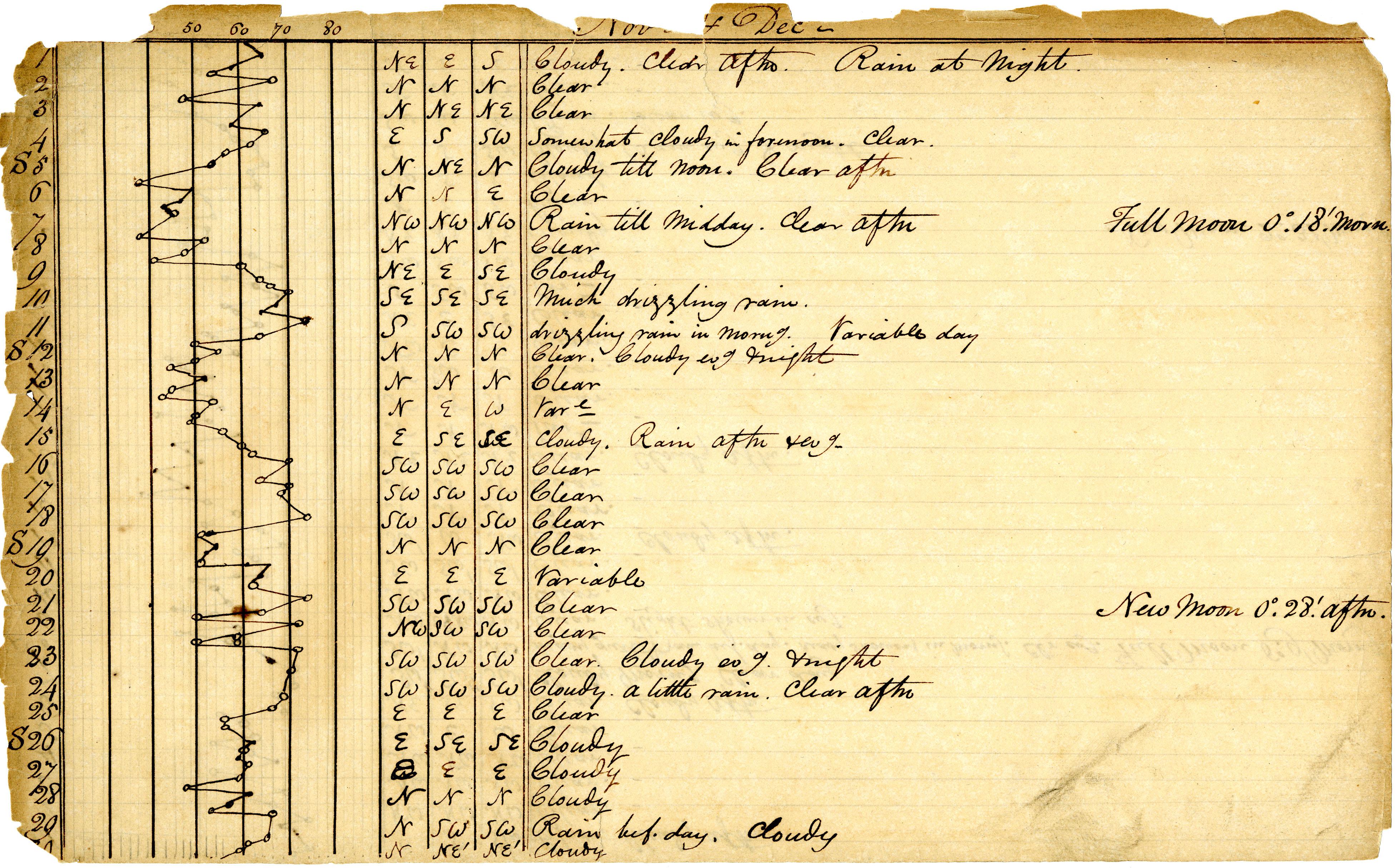 Volume 1: Daily Meteorological Observations, November 1843