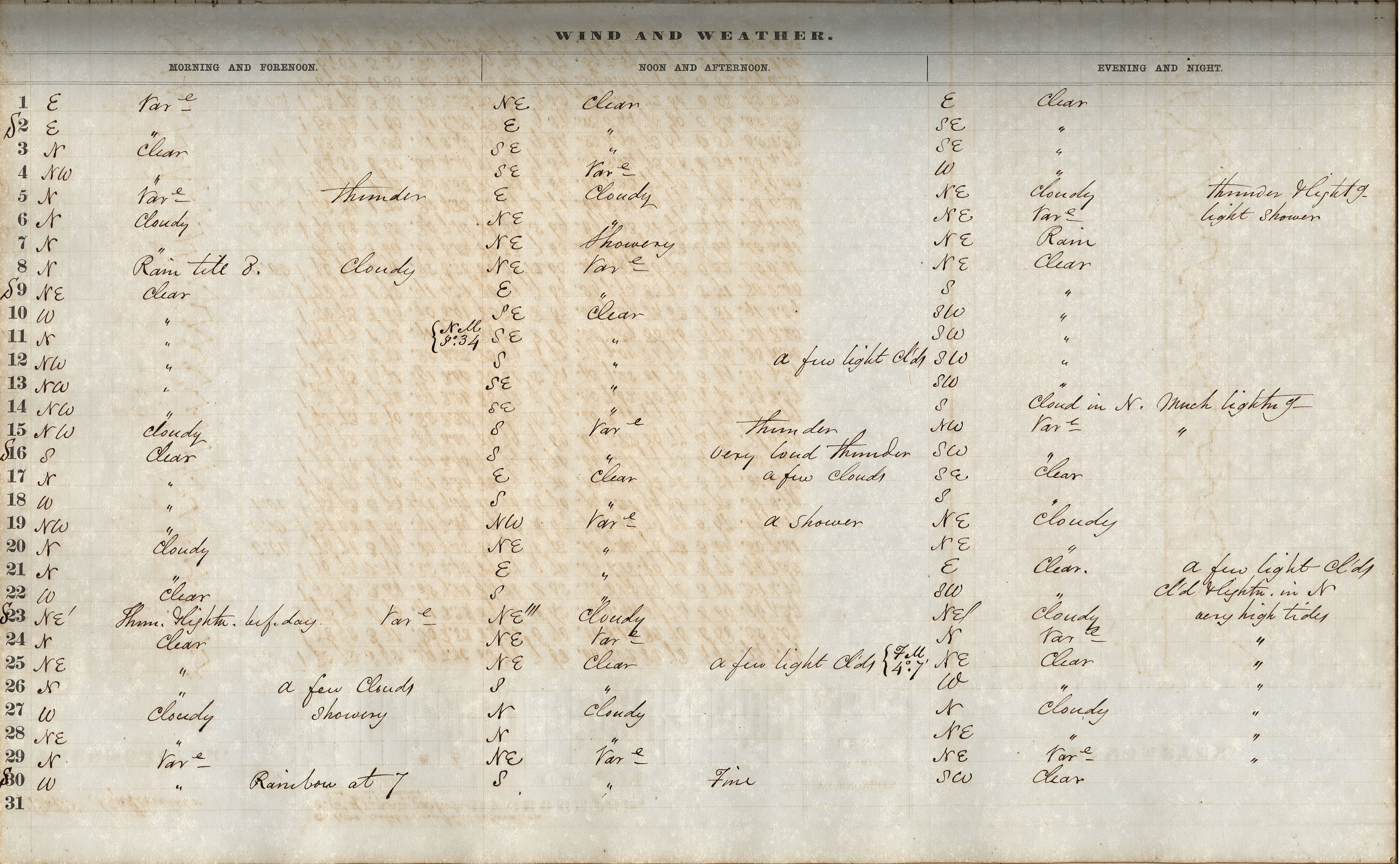 Volume 4: Daily Wind and Weather Observations, September 1855