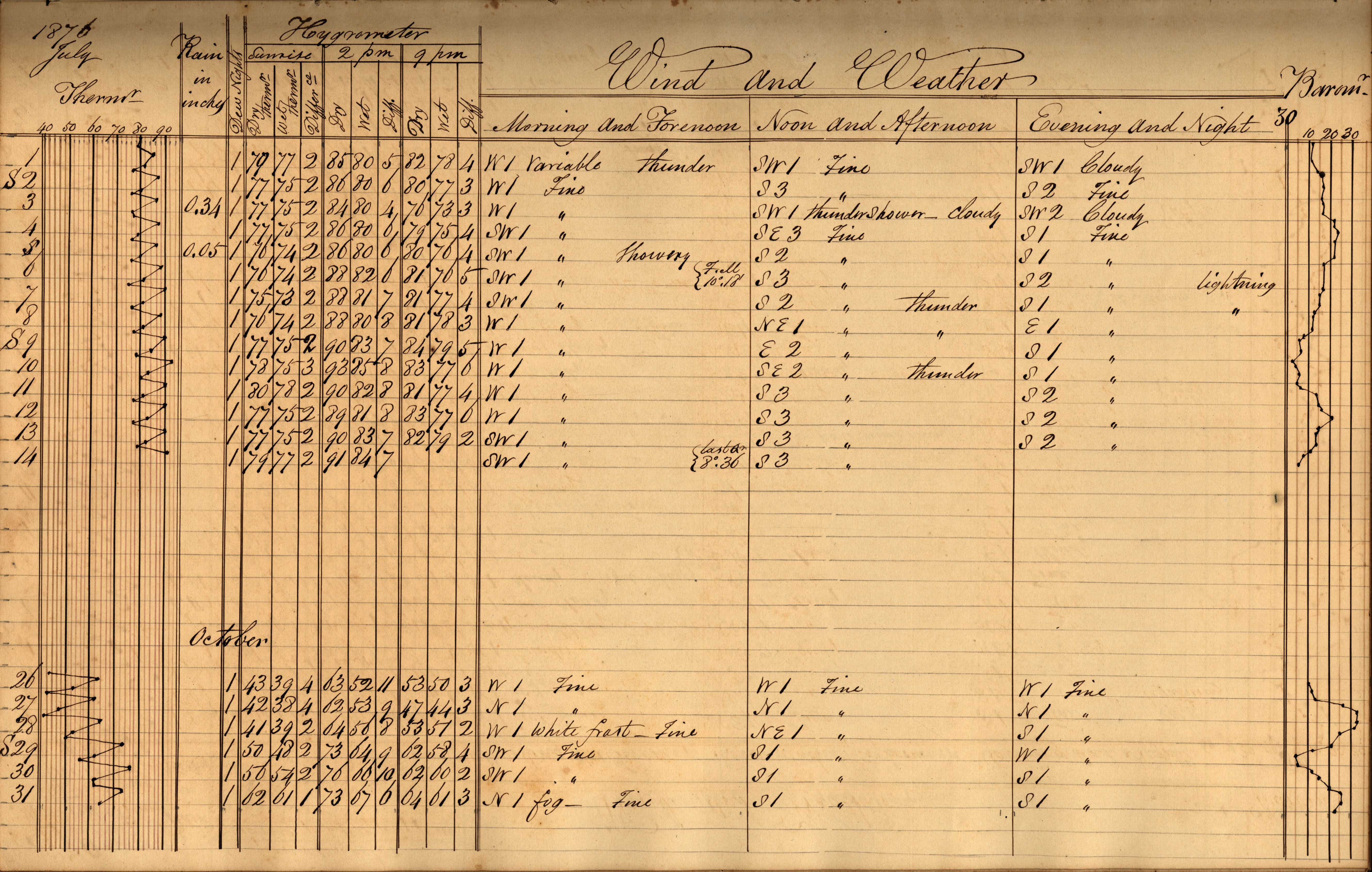 Volume 6: Daily Observations, July 1-14, 1876, and October 26-31, 1876