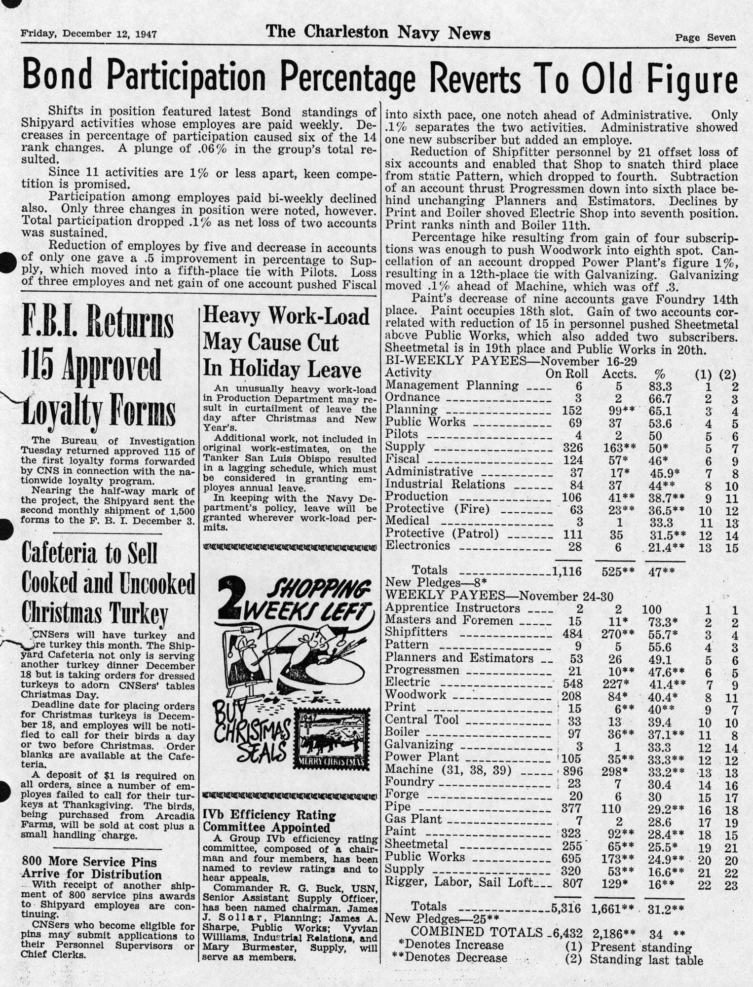 The Charleston Navy News, Volume 6, Edition 10, page vii
