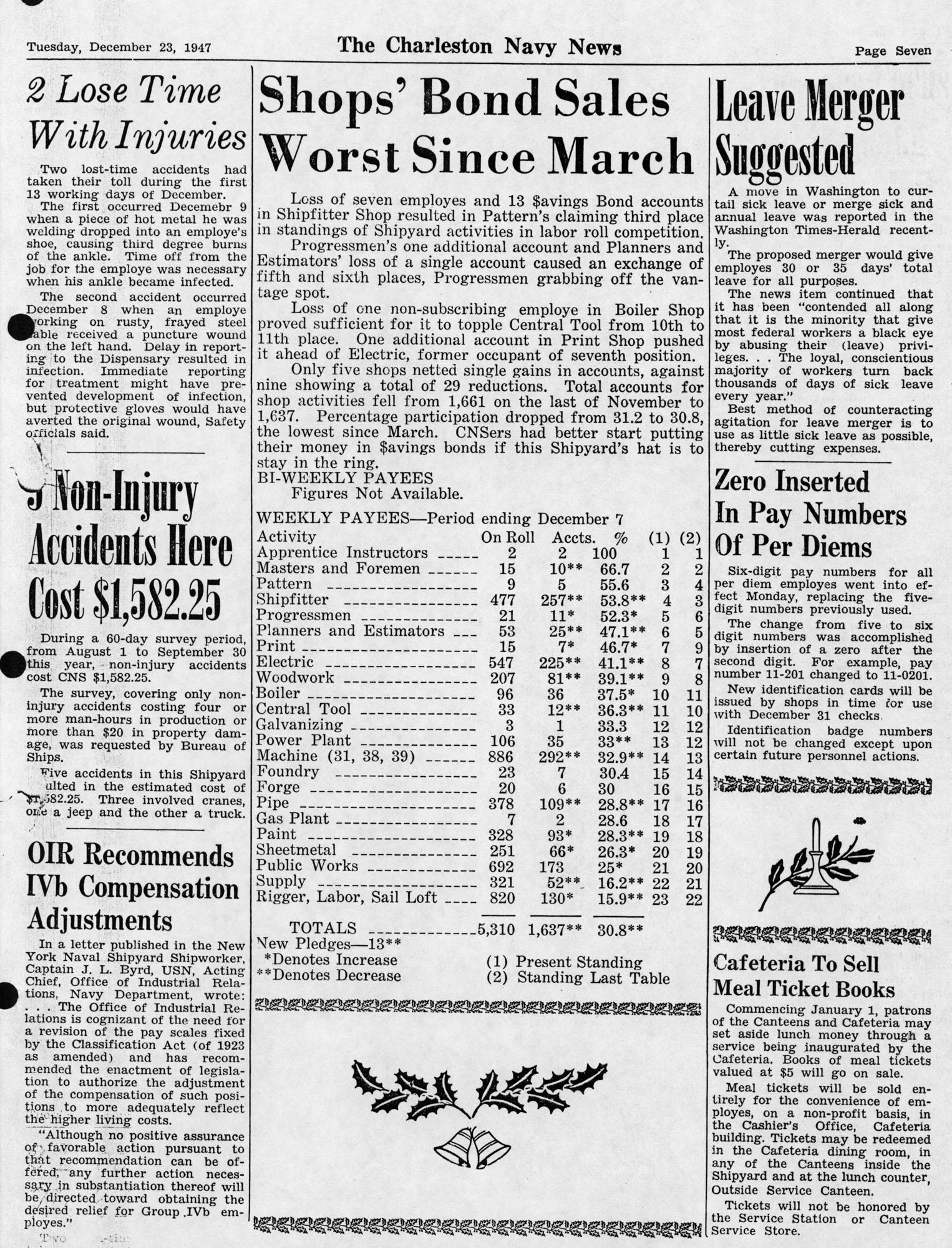 The Charleston Navy News, Volume 6, Edition 11, page vii